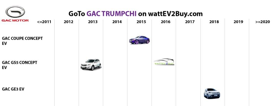 list electric vehicles gac bev models