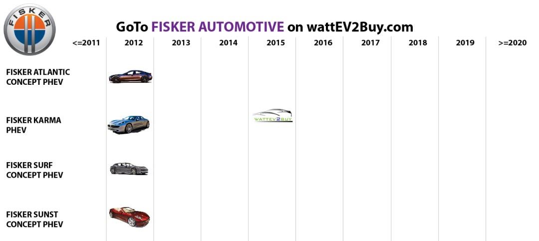 list electric vehicles fisker automotive electric car models