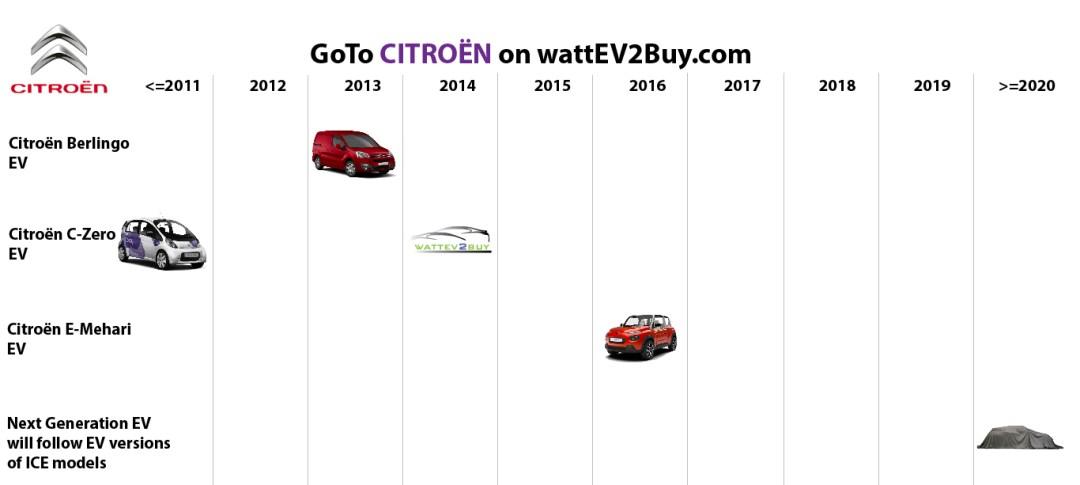 list electric vehicles citroen electric car models