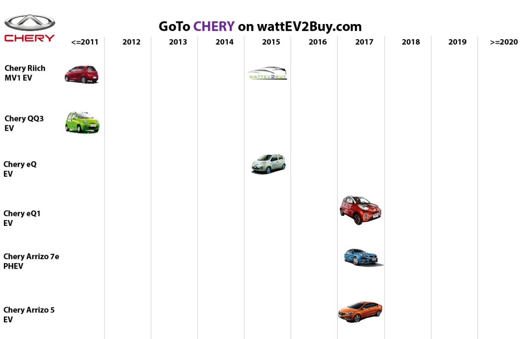 list electric vehicles chery electric car models
