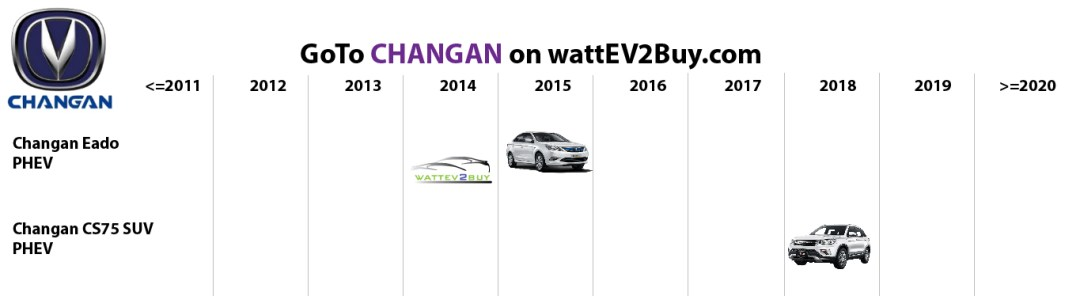 ectric vehicles changan phev models