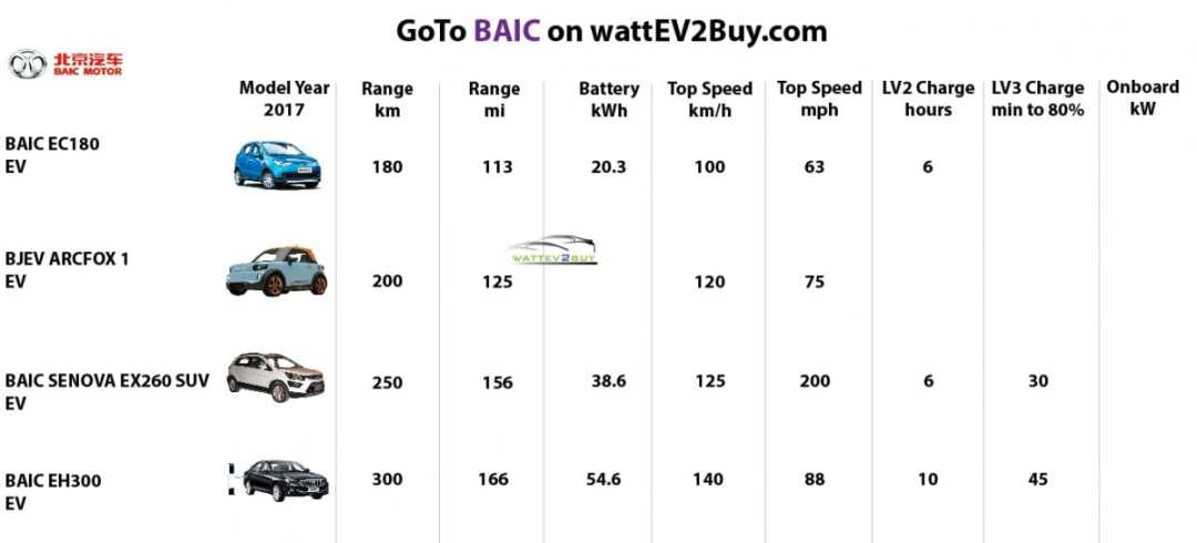 Baic-2017-models-best-ev-to-buy