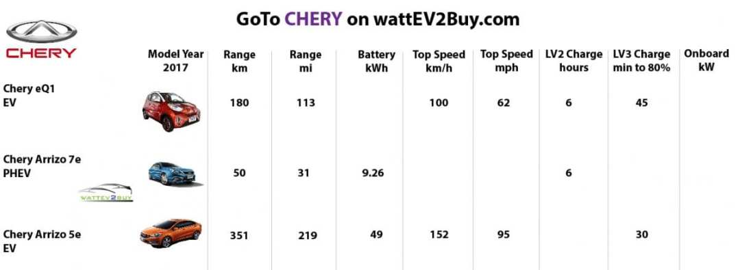 Chery models-best-ev-to-buy