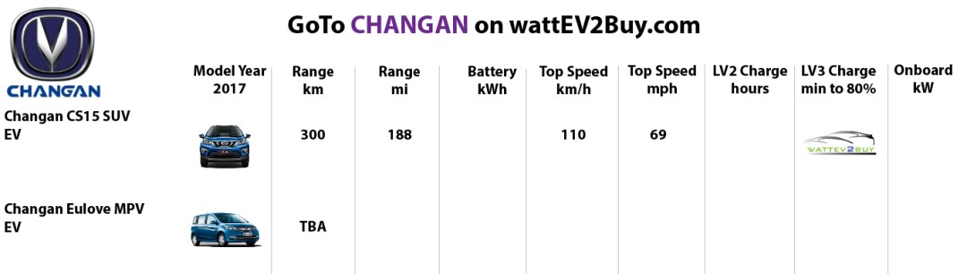 Changan models-best-ev-to-buy