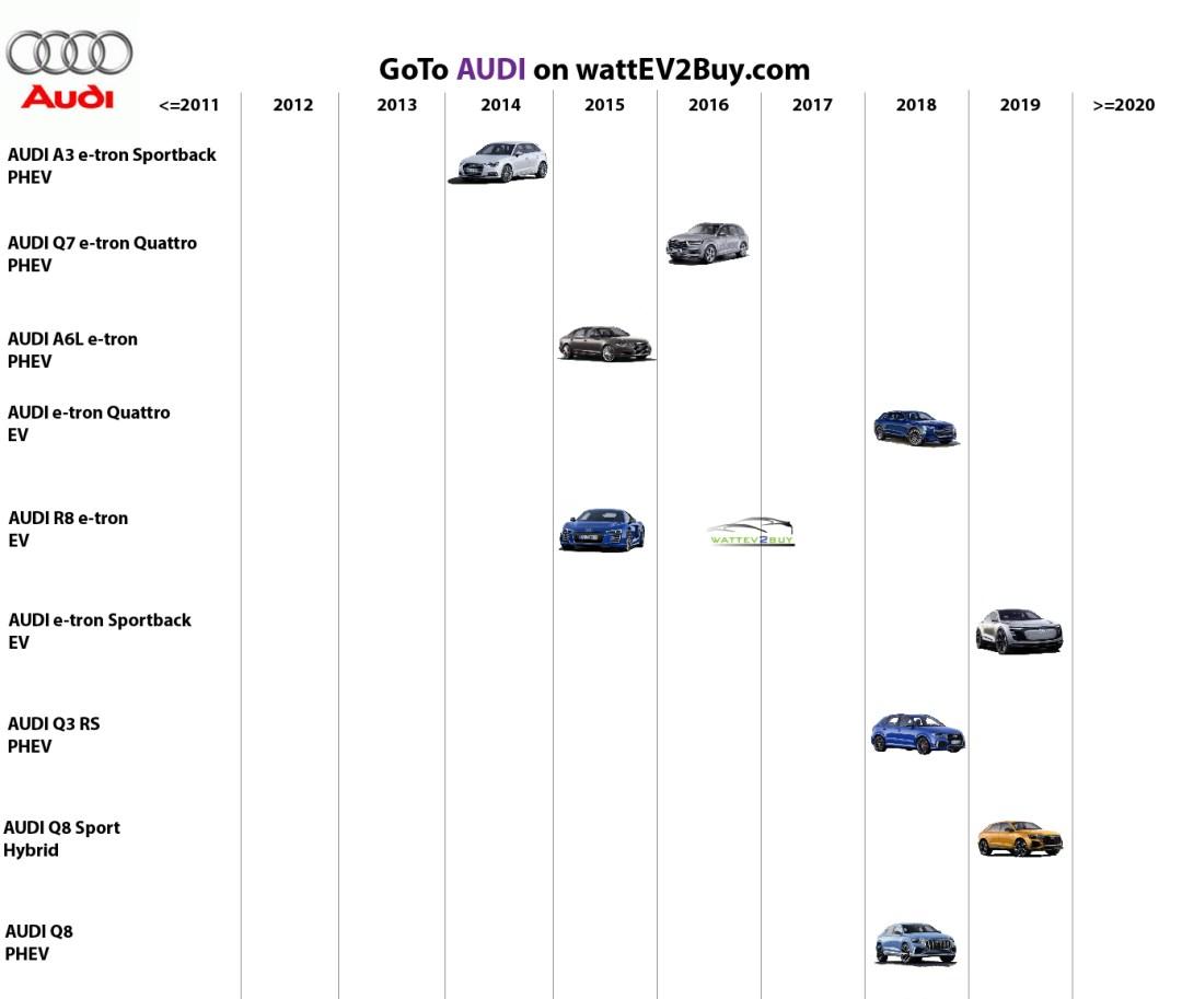list electric vehicles audi electric car models