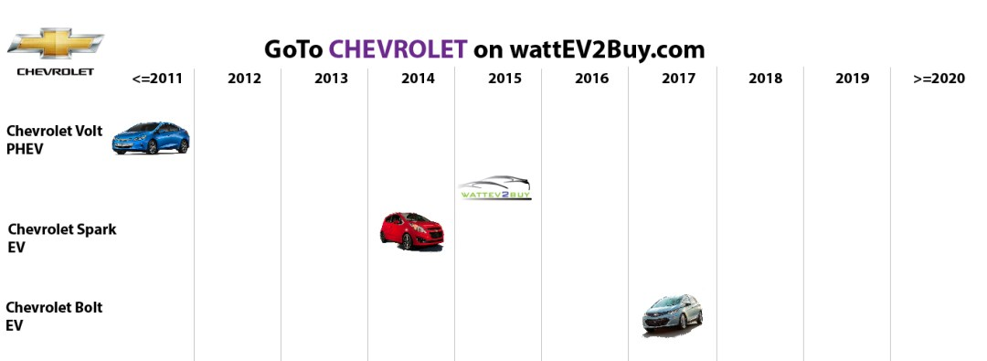 list electric vehicles chevrolet electric car models