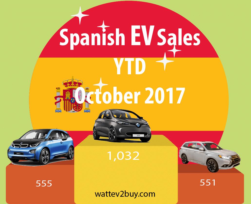 Spain-EV-sales-October-2017 ytd
