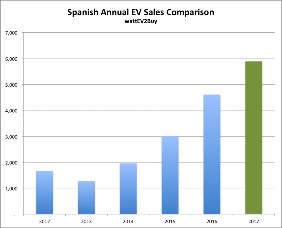 Spain-rank-top-ev-sales-october-2017