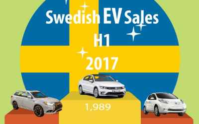 The Swedish Electric Vehicle Market Sweden EV Sales for H1 2017