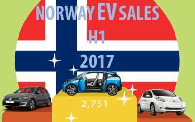 Summary of EV sales in Norway H1 2017