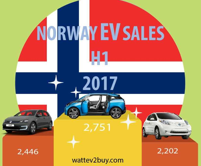Summary of EV sales in Norway H1 2017