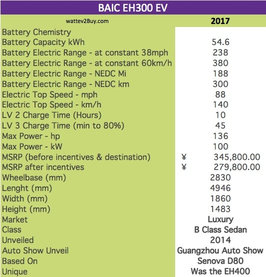 BAIC EH300 EV specs wattev2Buy.com 2017 Battery Chemistry Battery Capacity kWh 54.6 Battery Nominal rating kWh Voltage V Amps Ah Cells Modules Weight (kg) Cell Type Cooling Cycles Depth of Discharge (DOD) Energy Density Wh/kg Battery Manufacturer Battery Warranty - years Battery Warranty - km Battery Electric Range - at constant 38mph 238 Battery Electric Range - at constant 60km/h 380 Battery Electric Range - NEDC Mi 188 Battery Electric Range - NEDC km 300 Electric Top Speed - mph 88 Electric Top Speed - km/h 140 Acceleration 0 - 100km/h sec Acceleration 0 - 50km/h sec Onboard Charger kW LV 1 Charge kW LV 1 Charge Time (Hours) LV 2 Charge kW LV 2 Charge Time (Hours) 10 LV 3 CCS/Combo kW LV 3 Charge Time (min to 80%) 45 Charge Connector MPGe Combined - miles MPGe Combined - km MPGe City - miles MPGe City - km MPGe Highway - miles MPGe Highway - km Max Power - hp 136 Max Power - kW 100 Max Torque - lb.ft Max Torque - N.m Drivetrain Electric Motor Rear Electric Motor Front Motor Type Electric Motor Output kW Transmission Energy Consumption kWh/100km MSRP (before incentives & destination) ¥345,800.00 MSRP after incentives ¥279,800.00 Vehicle Doors Seating Dimensions GVWR (kg) Curb Weight (kg) Payload Capacity (lbs) Towing Capacity (lbs) Wheelbase (mm) 2830 Ground Clearance (mm) Lenght (mm) 4946 Width (mm) 1860 Height (mm) 1483 Other Market Luxury Class B Class Sedan Incentives Safety Level Unveiled 2014 Auto Show Unveil Guangzhou Auto Show First Delivery Based On Senova D80 Unique Was the EH400