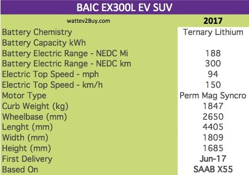 BAIC EX300L EV SUV specs wattev2Buy.com 2017 Battery Chemistry Ternary Lithium Battery Capacity kWh Battery Nominal rating kWh Voltage V Amps Ah Cells Modules Weight (kg) Cell Type Cooling Cycles Depth of Discharge (DOD) Energy Density Wh/kg Battery Manufacturer Battery Warranty - years Battery Warranty - km Battery Electric Range - at constant 38mph Battery Electric Range - at constant 60km/h Battery Electric Range - NEDC Mi 188 Battery Electric Range - NEDC km 300 Electric Top Speed - mph 94 Electric Top Speed - km/h 150 Acceleration 0 - 100km/h sec Acceleration 0 - 50km/h sec Onboard Charger kW LV 1 Charge kW LV 1 Charge Time (Hours) LV 2 Charge kW LV 2 Charge Time (Hours) LV 3 CCS/Combo kW LV 3 Charge Time (min to 80%) Charge Connector MPGe Combined - miles MPGe Combined - km MPGe City - miles MPGe City - km MPGe Highway - miles MPGe Highway - km Max Power - hp Max Power - kW Max Torque - lb.ft Max Torque - N.m Drivetrain Electric Motor Rear Electric Motor Front Motor Type Perm Mag Syncro Electric Motor Output kW Transmission Energy Consumption kWh/100km MSRP (before incentives & destination) MSRP after incentives Vehicle Doors Seating Dimensions GVWR (kg) Curb Weight (kg) 1847 Payload Capacity (lbs) Towing Capacity (lbs) Wheelbase (mm) 2650 Ground Clearance (mm) Lenght (mm) 4405 Width (mm) 1809 Height (mm) 1685 Other Market Class Incentives Safety Level Unveiled First Delivery Jun-17 Based On SAAB X55 Unique