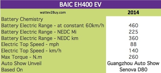 BAIC EH400 EV specs wattev2Buy.com 2014 Battery Chemistry Battery Capacity kWh Battery Nominal rating kWh Voltage V Amps Ah Cells Modules Weight (kg) Cell Type Cooling Cycles Depth of Discharge (DOD) Energy Density Wh/kg Battery Manufacturer Battery Warranty - years Battery Warranty - km Battery Electric Range - at constant 38mph Battery Electric Range - at constant 60km/h 460 Battery Electric Range - NEDC Mi 225 Battery Electric Range - NEDC km 360 Electric Top Speed - mph 88 Electric Top Speed - km/h 140 Acceleration 0 - 100km/h sec Acceleration 0 - 50km/h sec Onboard Charger kW LV 1 Charge kW LV 1 Charge Time (Hours) LV 2 Charge kW LV 2 Charge Time (Hours) LV 3 CCS/Combo kW LV 3 Charge Time (min to 80%) Charge Connector MPGe Combined - miles MPGe Combined - km MPGe City - miles MPGe City - km MPGe Highway - miles MPGe Highway - km Max Power - hp 140 Max Power - kW Max Torque - lb.ft Max Torque - N.m 260 Drivetrain Electric Motor Rear Electric Motor Front Motor Type Electric Motor Output kW Transmission Energy Consumption kWh/100km MSRP (before incentives & destination) MSRP after incentives Vehicle Doors Seating Dimensions GVWR (kg) Curb Weight (kg) Payload Capacity (lbs) Towing Capacity (lbs) Wheelbase (mm) Ground Clearance (mm) Lenght (mm) Width (mm) Height (mm) Other Market Class Incentives Safety Level Unveiled 2014 Auto Show Unveil Guangzhou Auto Show First Delivery Based On Senova D80 Unique