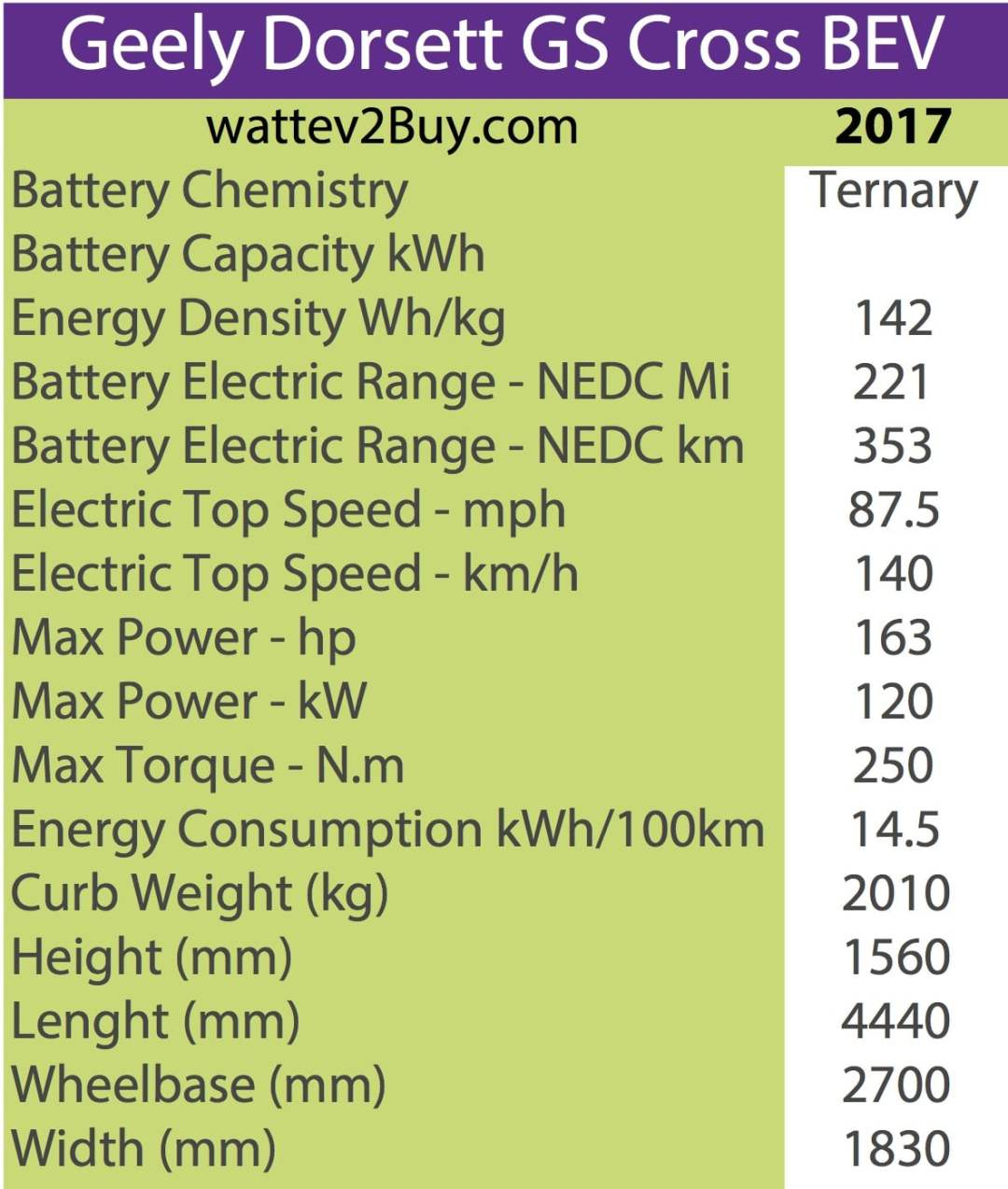 Geely Dorsett GS Cross BEVSpecs wattev2Buy.com2017 Battery ChemistryTernary Battery Capacity kWh Battery Nominal rating kWh Voltage V Amps Ah Cells Modules Weight (kg) Cell Type SOC Cooling Cycles Battery Type Depth of Discharge (DOD) Energy Density Wh/kg142.07 Battery Manufacturer Battery Warranty - years Battery Warranty - km Battery Warranty - miles Battery Electric Range - at constant 38mph Battery Electric Range - at constant 60km/h Battery Electric Range - NEDC Mi220.625 Battery Electric Range - NEDC km353 Battery Electric Range - CCM Mi Battery Electric Range - CCM km Battery Electric Range - EPA Mi Battery Electric Range - EPA km Electric Top Speed - mph87.5 Electric Top Speed - km/h140 Acceleration 0 - 100km/h sec Acceleration 0 - 50km/h sec Acceleration 0 - 62mph sec Acceleration 0 - 60mph sec Acceleration 0 - 37.2mph sec Wireless Charging Direct Current Fast Charge kW Charger Efficiency Onboard Charger kW Charging Cord - amps Charging Cord - volts LV 1 Charge kW LV 1 Charge Time (Hours) LV 2 Charge kW LV 2 Charge Time (Hours) LV 3 CCS/Combo kW LV 3 Charge Time (min to 70%) LV 3 Charge Time (min to 80%) LV 3 Charge Time (mi) LV 3 Charge Time (km) Charging System kW Charger Output Charge Connector Power Outlet kW Power Outlet Amps MPGe Combined - miles MPGe Combined - km MPGe City - miles MPGe City - km MPGe Highway - miles MPGe Highway - km Max Power - hp163 Max Power - kW120 Max Torque - lb.ft Max Torque - N.m250 Drivetrain Generator Motor Type Electric Motor Output kW Electric Motor Output hp Transmission Electric Motor - Front FWD Max Power - hp FWD Max Power - kW FWD Max Torque - lb.ft FWD Max Torque - N.m Electric Motor - Rear RWD Max Power - hp RWD Max Power - kW RWD Max Torque - lb.ft RWD Max Torque - N.m Energy Consumption kWh/100km14.53 Energy Consumption kWh/100miles Deposit GB Battery Lease per month EU Battery Lease per month MSRP (expected) EU MSRP (before incentives & destination) GB MSRP (before incentives & destination) US MSRP (before ince