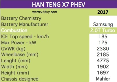 HAN TENG X7 PHEV specs wattev2Buy.com 2017 Battery Chemistry Battery Capacity kWh Battery Nominal rating kWh Voltage V Amps Ah Modules Cells Cell Type Energy Density Wh/kg Weight (kg) Cycles SOC Battery Manufacturer Samsung Cooling Battery Warranty - years Battery Warranty - km Battery Electric Range - NEDC Mi Battery Electric Range - NEDC km Battery Electric Range - EPA Mi Battery Electric Range - EPA km Electric Top Speed - mph Electric Top Speed - km/h Acceleration 0 - 60mph sec Onboard Charger kW LV 1 Charge kW LV 1 Charge Time (Hours) LV 2 Charge kW LV 2 Charge Time (Hours) LV 3 CCS/Combo kW LV 3 Charge Time (min to 80%) Charge Connector MPGe Combined - miles MPGe Combined - km MPGe City - miles MPGe City - km MPGe Highway - miles MPGe Highway - km Electric Motor - Front Max Power - hp Max Power - kW Max Torque - lb.ft Max Torque - N.m Electric Motor - Rear Max Power - hp Max Power - kW Max Torque - lb.ft Max Torque - N.m Electric Motor Output kW Electric Motor Output hp Transmission Drivetrain Energy Consumption kWh/100miles Utility Factor MPGe Electric Only - miles MSRP (before incentives & destination) Combustion 2.0T Turbo Extended Range - mile Extended Range - km ICE Max Power - hp ICE Max Power - kW ICE Max Torque - lb.ft ICE Max Torque - N.m ICE Top speed - mph ICE Top speed - km/h 185 ICE Acceleration 0 - 50km/h sec ICE Acceleration 0 - 62mph sec ICE MPGe Combined - miles ICE MPGe Combined - km ICE MPGe City - miles ICE MPGe City - km ICE MPGe Highway - miles ICE MPGe Highway - km ICE Transmission ICE Fuel Consumption l/100km ICE Emission Rating ICE Emissions CO2/mi grams ICE Emissions CO2/km grams Total System Max Power - hp Max Power - kW 125 Max Torque - lb.ft Max Torque - N.m Fuel Consumption l/100km MPGe Combined - miles Vehicle Doors Dimensions Fuel tank (gal) GVWR (kg) 2380 Curb Weight (lbs) Wheelbase (mm) 2185 Ground Clearance (mm) Lenght (mm) 4775 Width (mm) 1902 Height (mm) 1697 Other Chassis designed Mahler First Delivery