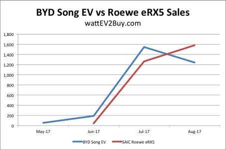 Byd-song-vs-saic-roewe-erx5-sales-chart-300