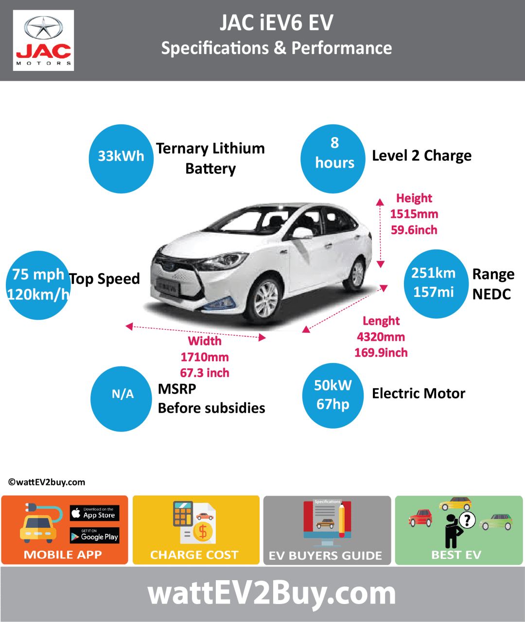 JAC iEV6 EVspecs wattev2Buy.com2016 Battery ChemistryTernary Lithium Battery Capacity kWh33 Battery Nominal rating kWh Voltage V Amps Ah70 Cells Modules Weight (kg)230 Cell Type Cooling Cycles Depth of Discharge (DOD) Energy Density Wh/kg Battery ManufacturerHua Ting (Hefei) Power Technology Co., Ltd Battery Warranty - years Battery Warranty - km Battery Electric Range - at constant 38mph188 Battery Electric Range - at constant 60km/h300 Battery Electric Range - NEDC Mi157 Battery Electric Range - NEDC km251 Electric Top Speed - mph75 Electric Top Speed - km/h120 Acceleration 0 - 100km/h sec Acceleration 0 - 50km/h sec Onboard Charger kW LV 1 Charge kW LV 1 Charge Time (Hours)8 LV 2 Charge kW LV 2 Charge Time (Hours)2.5 LV 3 CCS/Combo kW LV 3 Charge Time (min to 80%) Charge Connector MPGe Combined - miles MPGe Combined - km MPGe City - miles MPGe City - km MPGe Highway - miles MPGe Highway - km Max Power - hp67 Max Power - kW50 Max Torque - lb.ft Max Torque - N.m210 Drivetrain Electric Motor - Rear Electric Motor - Front Motor Type Electric Motor Output kW Transmission Energy Consumption kWh/100km CHINA MSRP (before incentives & destination) MSRP after incentives Vehicle Doors Seating Dimensions GVWR (kg)1635 Curb Weight (kg)1310 Payload Capacity (lbs) Towing Capacity (lbs) Ground Clearance (mm) Lenght (mm)4320 Width (mm)1701 Height (mm)1515 Wheelbase (mm)2490 Lenght (inc)169.9 Width (inc)66.9 Height (inc)59.6 Wheelbase (inc)97.9 Other Market Class Incentives Safety Level Chinese Name江淮 iEV6 Model CodeHFC7001EAEV