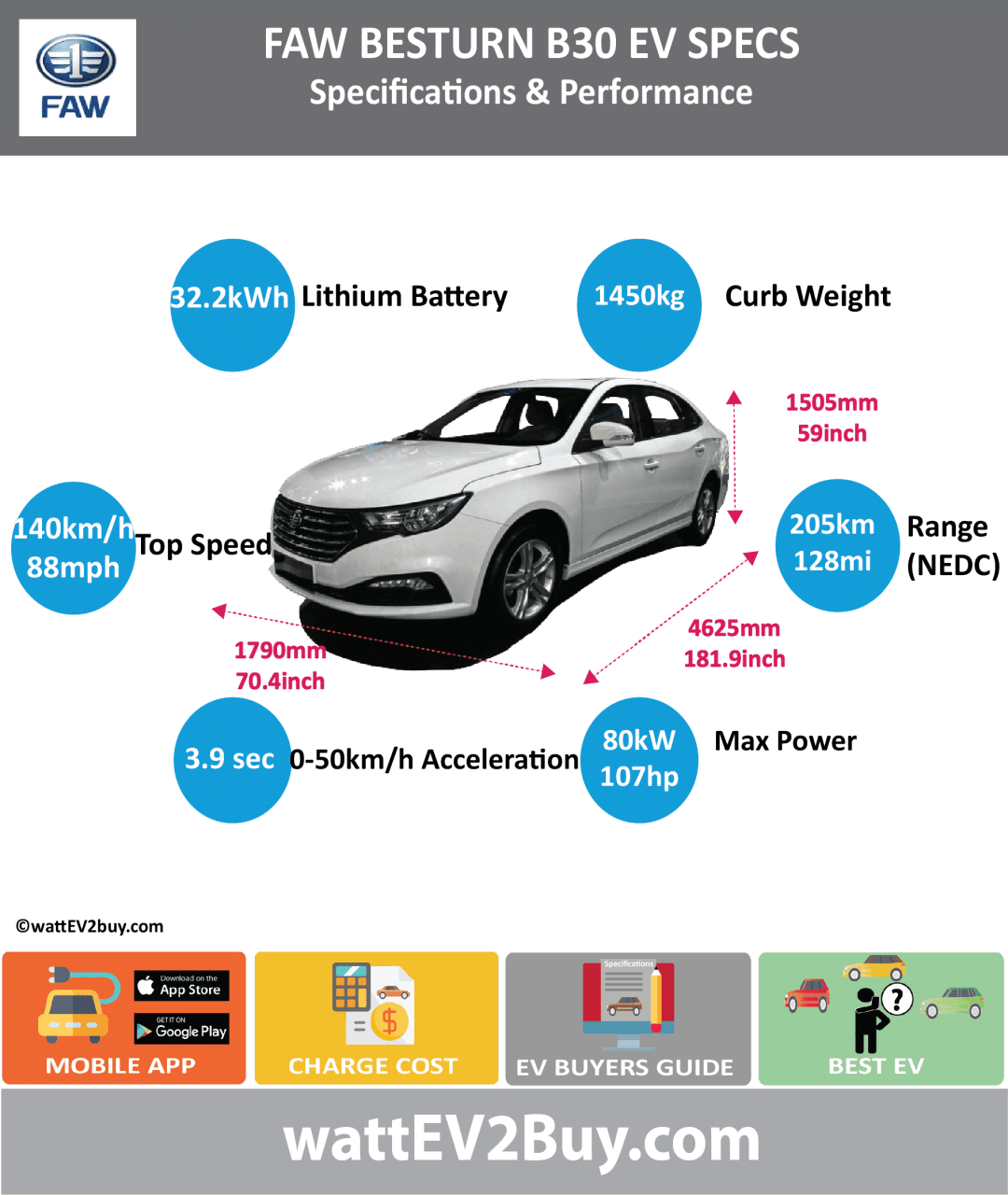 FAW Besturn B30 EV Specs wattev2Buy.com 2016 2017 Battery Chemistry Ternary Battery Capacity kWh 24.24 32.24 Battery Nominal rating kWh Voltage V Amps Ah Cells Modules Efficiency Weight (kg) 285 Cell Type SOC Cooling Cycles Battery Type Depth of Discharge (DOD) Energy Density Wh/kg Battery Manufacturer China FAW Group Corporation Battery Warranty - years Battery Warranty - km Battery Warranty - miles Battery Electric Range - at constant 38mph 175 Battery Electric Range - at constant 60km/h 280 Battery Electric Range - NEDC Mi 112.5 128.125 Battery Electric Range - NEDC km 180 205 Battery Electric Range - CCM Mi Battery Electric Range - CCM km Battery Electric Range - EPA Mi Battery Electric Range - EPA km Electric Top Speed - mph 87.5 Electric Top Speed - km/h 140 Acceleration 0 - 100km/h sec Acceleration 0 - 50km/h sec 3.9 Acceleration 0 - 62mph sec Acceleration 0 - 60mph sec Acceleration 0 - 37.2mph sec Wireless Charging Direct Current Fast Charge kW Charger Efficiency Onboard Charger kW Onboard Charger Optional kW Charging Cord - amps Charging Cord - volts LV 1 Charge kW LV 1 Charge Time (Hours) LV 2 Charge kW LV 2 Charge Time (Hours) LV 3 CCS/Combo kW LV 3 Charge Time (min to 70%) LV 3 Charge Time (min to 80%) LV 3 Charge Time (mi) LV 3 Charge Time (km) Supercharger Charging System kW Charger Output Charge Connector Power Outlet kW Power Outlet Amps MPGe Combined - miles MPGe Combined - km MPGe City - miles MPGe City - km MPGe Highway - miles MPGe Highway - km Max Power - hp (Electric Max) 107.2816 Max Power - kW (Electric Max) 80 Max Torque - lb.ft (Electric Max) Max Torque - N.m (Electric Max) Drivetrain Generator Motor Type Electric Motor Manufacturer Shanghai Electric Drive Co., Ltd. Electric Motor Output kW Electric Motor Output hp Transmission Electric Motor - Rear Max Power - hp (Rear) Max Power - kW (Rear) Max Torque - lb.ft (Rear) Max Torque - N.m (Rear) Electric Motor - Front Max Power - hp (Front) Max Power - kW (Front) Max Torque - lb.ft (Front) Max 