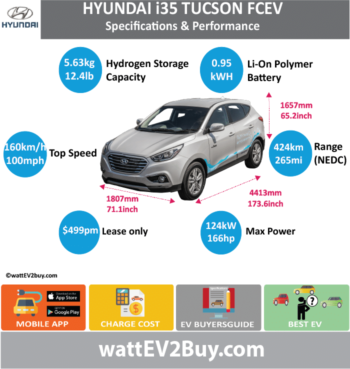 HYUNDI i35 TUCSON FCEV Specs wattev2Buy.com 2017 Fuel Cell Proton Exchange Membrane Max Fuel Cell Stack Power (kW) 100 Max Fuel Cell Stack Torque (lb.ft) 221 Max Hydrogen Storage Capacity (kg) 5.63 Max Hydrogen Storage Capacity (lb) 12.4 Battery Chemistry Li-On Polymer Lithium Battery (kWh) 0.95 Battery Power (kW) 24 Voltage V Amps Ah Cells Modules Weight (kg) Cell Type SOC Cooling Cycles Battery Type Depth of Discharge (DOD) Energy Density Wh/kg Battery Manufacturer Battery Warranty - years Battery Warranty - km Battery Warranty - miles Battery Electric Range - at constant 38mph Battery Electric Range - at constant 60km/h Battery Electric Range - NEDC Mi Battery Electric Range - NEDC km Battery Electric Range - CCM Mi Battery Electric Range - CCM km Battery Electric Range - EPA Mi Battery Electric Range - EPA km Electric Top Speed - mph Electric Top Speed - km/h Acceleration 0 - 100km/h sec Acceleration 0 - 50km/h sec Acceleration 0 - 62mph sec Acceleration 0 - 60mph sec Acceleration 0 - 37.2mph sec Wireless Charging Direct Current Fast Charge kW Onboard Charger kW Charger Efficiency Charging Cord - amps Charging Cord - volts LV 1 Charge kW LV 1 Charge Time (Hours) LV 2 Charge kW LV 2 Charge Time (Hours) LV 3 CCS/Combo kW LV 3 Charge Time (min to 70%) LV 3 Charge Time (min to 80%) LV 3 Charge Time (mi) LV 3 Charge Time (km) Charging System kW Charger Output Charge Connector Power Outlet kW Power Outlet Amps MPGe Combined - miles MPGe Combined - km MPGe City - miles MPGe City - km MPGe Highway - miles MPGe Highway - km Max Power - hp (Electric Max) Max Power - kW (Electric Max) Max Torque - lb.ft (Electric Max) Max Torque - N.m (Electric Max) Drivetrain FWD Electric Motor Manufacturer Generator Electric Motor - Front Max Power - hp (Front) Max Power - kW (Front) Max Torque - lb.ft (Front) Max Torque - N.m (Front) Electric Motor - Rear Max Power - hp (Rear) 134 Max Power - kW (Rear) 100 Max Torque - lb.ft (Rear) Max Torque - N.m (Rear) Motor Type Induction Electric Motor Output kW Electric Motor Output hp Electric Motor Transmission Single Speed Energy Consumption kWh/100km Energy Consumption kWh/100miles Deposit Lease pm GB Battery Lease per month EU Battery Lease per month MSRP (expected) EU MSRP (before incentives & destination) GB MSRP (before incentives & destination) US MSRP (before incentives & destination) CHINA MSRP (before incentives & destination) MSRP after incentives Vehicle Trims Doors Seating 5 Dimensions Luggage (L) GVWR (kg) GVWR (lbs) Curb Weight (kg) Curb Weight (lbs) Payload Capacity (kg) Payload Capacity (lbs) Towing Capacity (lbs) Max Load Height (m) Ground Clearance (inc) Ground Clearance (mm) Lenght (mm) 4413 Width (mm) 1807 Height (mm) 1657 Wheelbase (mm) 2641 Lenght (inc) 173.6 Width (inc) 71.1 Height (inc) 65.2 Wheelbase (inc) 103.9 FUEL CELL Hydrogen Range - mile 265 Hydrogen Range - km 424 Hydrogen Storage Presure (psi) 10,000 Hydrogen Fuel cell Hydrogen Fuel cell Manufacturer FCE Max Power - hp FCE Max Power - kW 100 Max Efficiency Stack - Tank 2 Stack - Tank Vol (l) 140 FCE Max Torque - lb.ft FCE Max Torque - N.m 221 FCE Top speed - mph 100 FCE Top speed - km/h 160 FCE Acceleration 0 - 50km/h sec FCE Acceleration 0 - 62mph sec FCE Acceleration 0 - 60mph sec 12.5 FCE MPGe Combined - miles FCE MPGe Combined - km FCE MPGe City - miles FCE MPGe City - km FCE MPGe Highway - miles FCE MPGe Highway - km FCE Transmission FCE Fuel Consumption l/100km FCE MPG Fuel Efficiency FCE Emission Rating FCE Emissions CO2/mi grams FCE Emissions CO2/km grams Total System Extended Range - mile Extended Range - km Extended Range - mile (25mph) Extended Range - km (40km/h) Total Output kW 124 Total Output hp 166.28648 Total Tourque lb.ft Total Tourque N.m MPGe Electric Only - miles Fuel Consumption l/100km Emission Rating Other Utility Factor Auto Show Unveil Market Segment Reveal Date Class Safety Level Unveiled Relaunch First Delivery Chassis designed Based On AKA Self-Driving System SAE Autonomous Level Connectivity Unique Extras Incentives Home Charge Installation Public Charging Subsidy Website Model Code Chinese Name ix35 FCEV