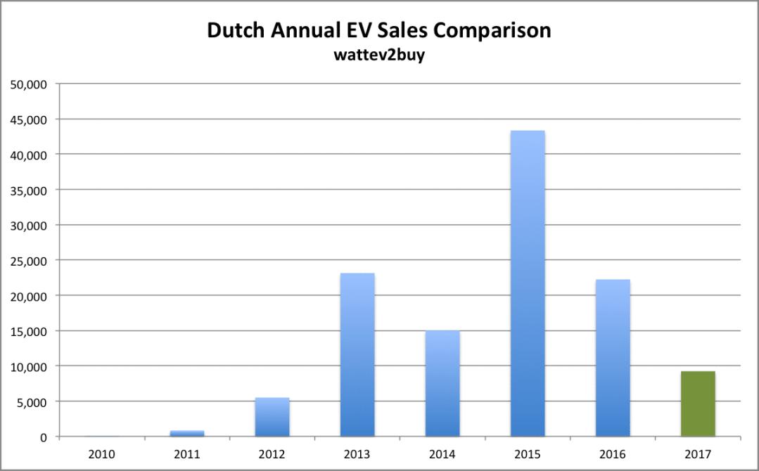 Dutch-ev-sales-december-2017