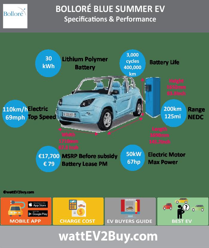 Bollore bluesummer ev specs range battery price for 1 hp motor power consumption
