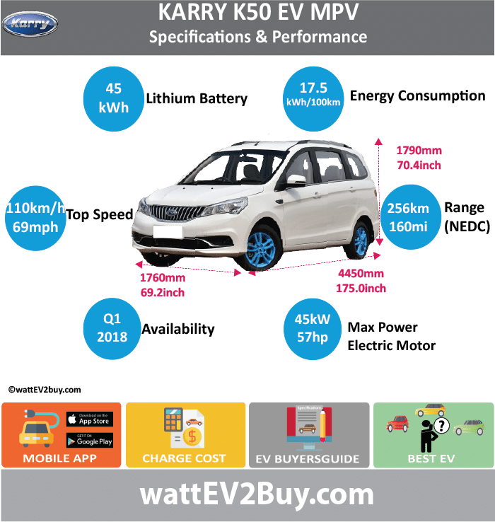 Chery Karry K50 EV Specs wattev2Buy.com 2018 Battery Chemistry Battery Capacity kWh 45 Battery Nominal rating kWh Voltage V Amps Ah Cells Modules Efficiency Weight (kg) Cell Type SOC Cooling Cycles Battery Type Depth of Discharge (DOD) Energy Density Wh/kg Battery Manufacturer Battery Warranty - years Battery Warranty - km Battery Warranty - miles Battery Electric Range - at constant 38mph Battery Electric Range - at constant 60km/h Battery Electric Range - NEDC Mi 160 Battery Electric Range - NEDC km 256 Battery Electric Range - CCM Mi Battery Electric Range - CCM km Battery Electric Range - EPA Mi Battery Electric Range - EPA km Electric Top Speed - mph 68.75 Electric Top Speed - km/h 110 Acceleration 0 - 100km/h sec Acceleration 0 - 50km/h sec Acceleration 0 - 62mph sec Acceleration 0 - 60mph sec Acceleration 0 - 37.2mph sec Wireless Charging Direct Current Fast Charge kW Charger Efficiency Onboard Charger kW Onboard Charger Optional kW Charging Cord - amps Charging Cord - volts LV 1 Charge kW LV 1 Charge Time (Hours) LV 2 Charge kW LV 2 Charge Time (Hours) LV 3 CCS/Combo kW LV 3 Charge Time (min to 70%) LV 3 Charge Time (min to 80%) LV 3 Charge Time (mi) LV 3 Charge Time (km) Supercharger Charging System kW Charger Output Charge Connector Power Outlet kW Power Outlet Amps MPGe Combined - miles MPGe Combined - km MPGe City - miles MPGe City - km MPGe Highway - miles MPGe Highway - km Max Power - hp (Electric Max) 57 Max Power - kW (Electric Max) 45 Max Torque - lb.ft (Electric Max) Max Torque - N.m (Electric Max) 150 Drivetrain Generator Motor Type Electric Motor Manufacturer Electric Motor Output kW Electric Motor Output hp Transmission Electric Motor - Rear Max Power - hp (Rear) Max Power - kW (Rear) Max Torque - lb.ft (Rear) Max Torque - N.m (Rear) Electric Motor - Front Max Power - hp (Front) Max Power - kW (Front) Max Torque - lb.ft (Front) Max Torque - N.m (Front) Energy Consumption kWh/100km 17.5 Energy Consumption kWh/100miles Deposit GB Battery Lease per month EU Battery Lease per month China Battery Lease per month MSRP (expected) EU MSRP (before incentives & destination) GB MSRP (before incentives & destination) US MSRP (before incentives & destination) CHINA MSRP (before incentives & destination) Local Currency MSRP MSRP after incentives Vehicle Trims Doors Seating 2+2+3 Dimensions Luggage (L) Luggage Max (L) GVWR (kg) GVWR (lbs) Curb Weight (kg) Curb Weight (lbs) Payload Capacity (kg) Payload Capacity (lbs) Towing Capacity (lbs) Max Load Height (m) Ground Clearance (inc) Ground Clearance (mm) Lenght (mm) 4450 Width (mm) 1760 Height (mm) 1790 Wheelbase (mm) 2755 Lenght (inc) 175.0 Width (inc) 69.2 Height (inc) 70.4 Wheelbase (inc) 108.4 Other Utility Factor Auto Show Unveil Availability Market Segment LCD Screen (inch) Class Safety Level Unveiled Relaunch First Delivery Chassis designed Based On AKA Self-Driving System SAE Autonomous Level Connectivity Unique Extras Incentives Home Charge Installation Assembly Public Charging Subsidy Chinese Name 开瑞K50 Model Code SQR6440BEVK08 WEBSITE