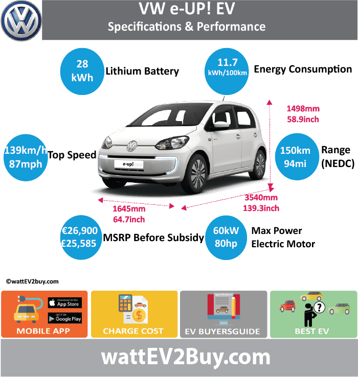 VW eUP EV Specs wattev2Buy.com2014201520162017 Battery Chemistry Battery Capacity kWh18.728.3 Battery Nominal rating kWh Voltage V Amps Ah2537 Cells Modules Weight (kg) Cell Type SOC Cooling Cycles Battery Type Depth of Discharge (DOD) Energy Density Wh/kg Battery Manufacturer Battery Warranty - years Battery Warranty - km Battery Warranty - miles Battery Electric Range - at constant 38mph Battery Electric Range - at constant 60km/h Battery Electric Range - NEDC Mi8094 Battery Electric Range - NEDC km128150 Battery Electric Range - CCM Mi Battery Electric Range - CCM km Battery Electric Range - EPA Mi Battery Electric Range - EPA km Electric Top Speed - mph8187 Electric Top Speed - km/h129.6139.2 Acceleration 0 - 100km/h sec12.4 Acceleration 0 - 50km/h sec Acceleration 0 - 62mph sec Acceleration 0 - 60mph sec Acceleration 0 - 37.2mph sec Wireless Charging Direct Current Fast Charge kW Charger Efficiency Onboard Charger kW3.67.2 Charging Cord - amps Charging Cord - volts LV 1 Charge kW LV 1 Charge Time (Hours) LV 2 Charge kW LV 2 Charge Time (Hours) LV 3 CCS/Combo kW LV 3 Charge Time (min to 70%) LV 3 Charge Time (min to 80%) LV 3 Charge Time (mi) LV 3 Charge Time (km) Charging System kW Charger Output Charge Connector Power Outlet kW Power Outlet Amps MPGe Combined - miles116 MPGe Combined - km MPGe City - miles MPGe City - km MPGe Highway - miles MPGe Highway - km Max Power - hp80.4612 Max Power - kW60 Max Torque - lb.ft Max Torque - N.m Drivetrain Generator Motor Type Electric Motor Output kW Electric Motor Output hp Transmission Electric Motor - Front FWD Max Power - hp FWD Max Power - kW FWD Max Torque - lb.ft FWD Max Torque - N.m Electric Motor - Rear RWD Max Power - hp RWD Max Power - kW RWD Max Torque - lb.ft RWD Max Torque - N.m Energy Consumption kWh/100km11.7 Energy Consumption kWh/100miles Deposit GB Battery Lease per month EU Battery Lease per month MSRP (expected) EU MSRP (before incentives & destination) € 26,900.00  GB MSRP (before incentives & destin