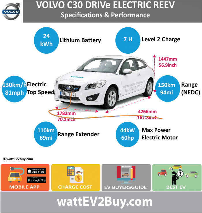 Volvo C30 DRIVe REEV Specs wattev2Buy.com201120122013 Battery Chemistry Battery Capacity kWh24 Battery Nominal rating kWh Voltage V Amps Ah Cells Modules Efficiency Weight (kg) Cell Type SOC Cooling Cycles Battery Type Depth of Discharge (DOD) Energy Density Wh/kg Battery Manufacturer Battery Warranty - years Battery Warranty - km Battery Warranty - miles Battery Electric Range - at constant 38mph Battery Electric Range - at constant 60km/h Battery Electric Range - NEDC Mi93.75 Battery Electric Range - NEDC km150 Battery Electric Range - CCM Mi Battery Electric Range - CCM km Battery Electric Range - EPA Mi Battery Electric Range - EPA km Electric Top Speed - mph81 Electric Top Speed - km/h130 Acceleration 0 - 100km/h sec Acceleration 0 - 50km/h sec Acceleration 0 - 62mph sec Acceleration 0 - 60mph sec Acceleration 0 - 37.2mph sec Wireless Charging Direct Current Fast Charge kW Charger Efficiency Onboard Charger kW Onboard Charger Optional kW Charging Cord - amps Charging Cord - volts LV 1 Charge kW LV 1 Charge Time (Hours) LV 2 Charge kW LV 2 Charge Time (Hours)7 LV 3 CCS/Combo kW LV 3 Charge Time (min to 70%) LV 3 Charge Time (min to 80%) LV 3 Charge Time (mi) LV 3 Charge Time (km) Supercharger Charging System kW Charger Output Charge Connector Power Outlet kW Power Outlet Amps MPGe Combined - miles MPGe Combined - km MPGe City - miles MPGe City - km MPGe Highway - miles MPGe Highway - km Max Power - hp (Electric Max)109.96364 Max Power - kW  (Electric Max)82 Max Torque - lb.ft  (Electric Max) Max Torque - N.m  (Electric Max) Drivetrain GeneratorRange extender concept 3 cylinder combustion engine – ethanol based fuel tank connected to 40kW generator Motor Type Electric Motor Manufacturer Electric Motor Output kW44 Electric Motor Output hp59.00488 Transmission Electric Motor - Rear Max Power - hp (Rear) Max Power - kW (Rear) Max Torque - lb.ft (Rear) Max Torque - N.m (Rear) Electric Motor - Front Max Power - hp (Front) Max Power - kW (Front) Max Torque - lb.ft (Fro