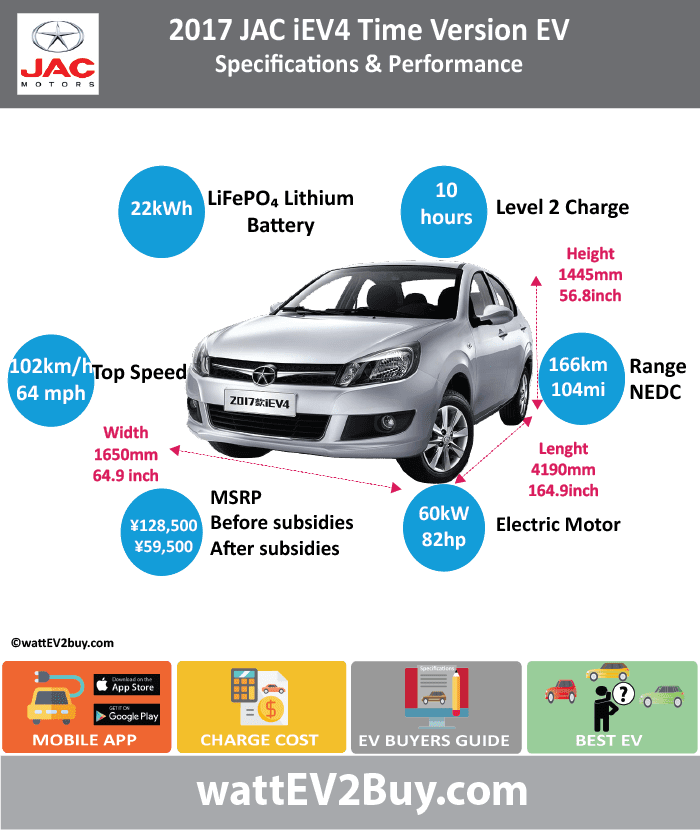 JAC iEV4 EV Time Version wattev2Buy.com 2017 Battery Chemistry LiFePO4 Battery Capacity kWh 22 Battery Nominal rating kWh Voltage V Amps Ah Cells Modules Weight (kg) 233 Cell Type Cooling Cycles Depth of Discharge (DOD) Energy Density Wh/kg Battery Manufacturer Hefei Guoxuan Tech Energy Limited. Battery Warranty - years 8 Battery Warranty - km 150000 Battery Electric Range - at constant 38mph 125 Battery Electric Range - at constant 60km/h 200 Battery Electric Range - NEDC Mi 104 Battery Electric Range - NEDC km 166 Electric Top Speed - mph 64 Electric Top Speed - km/h 102 Acceleration 0 - 100km/h sec Acceleration 0 - 50km/h sec 6.6 Onboard Charger kW LV 1 Charge kW LV 1 Charge Time (Hours) 10 LV 2 Charge kW LV 2 Charge Time (Hours) LV 3 CCS/Combo kW LV 3 Charge Time (min to 80%) 60 Electric Motor Manufacturer Wuhan Yuanfeng Automotive Electronic Control System Co., Ltd MPGe Combined - miles MPGe Combined - km MPGe City - miles MPGe City - km MPGe Highway - miles MPGe Highway - km Max Power - hp 82 Max Power - kW 60 Max Torque - lb.ft Max Torque - N.m 200 Drivetrain Electric Motor - Rear No Electric Motor - Front Yes Motor Type AC asyncro Electric Motor Output kW Transmission Energy Consumption kWh/100km MSRP (before incentives & destination) ¥128,500.00 MSRP after incentives ¥59,500.00 Vehicle Doors Seating Dimensions GVWR (kg) 1560 Curb Weight (kg) 1260 Payload Capacity (lbs) Towing Capacity (lbs) Ground Clearance (mm) 125 Lenght (mm) 4190 Width (mm) 1650 Height (mm) 1445 Wheelbase (mm) 2400 Lenght (inc) 164.8 Width (inc) 64.9 Height (inc) 56.8 Wheelbase (inc) 94.4 Other Market Class Incentives ¥69,000.00 Safety Level Chinese Name 江淮iEV4时光版 Model Code HFC7000A2EV WEBSITE