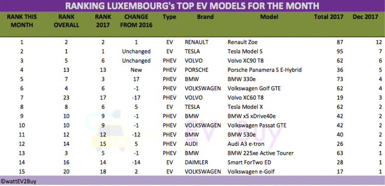 Luxembourg-EV-Sales-December-2017