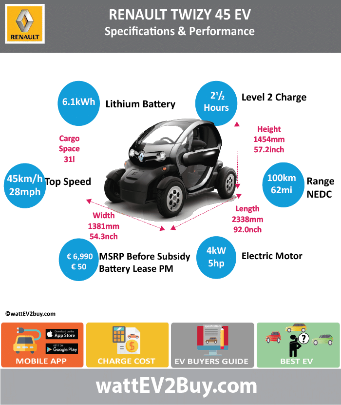 Renault Twizy 45 EV Specs wattev2Buy.com 2012 2013 2014 2015 2016 Battery Chemistry Battery Capacity kWh 6.1 Battery Nominal rating kWh Voltage V Amps Ah Cells Modules Efficiency Weight (kg) 100 Cell Type SOC Cooling Cycles Battery Type Depth of Discharge (DOD) Energy Density Wh/kg Battery Manufacturer LG Chem Battery Warranty - years Battery Warranty - km Battery Warranty - miles Battery Electric Range - at constant 38mph Battery Electric Range - at constant 60km/h Battery Electric Range - NEDC Mi 62 Battery Electric Range - NEDC km 100 Battery Electric Range - CCM Mi Battery Electric Range - CCM km Battery Electric Range - EPA Mi Battery Electric Range - EPA km Electric Top Speed - mph 28.125 Electric Top Speed - km/h 45 Acceleration 0 - 100km/h sec Acceleration 0 - 50km/h sec Acceleration 0 - 62mph sec Acceleration 0 - 60mph sec Acceleration 0 - 37.2mph sec Wireless Charging Direct Current Fast Charge kW Charger Efficiency Onboard Charger kW Onboard Charger Optional kW Charging Cord - amps Charging Cord - volts LV 1 Charge kW LV 1 Charge Time (Hours) LV 2 Charge kW LV 2 Charge Time (Hours) 2.5 LV 3 CCS/Combo kW LV 3 Charge Time (min to 70%) LV 3 Charge Time (min to 80%) LV 3 Charge Time (mi) LV 3 Charge Time (km) Supercharger Charging System kW Charger Output Charge Connector Power Outlet kW Power Outlet Amps MPGe Combined - miles MPGe Combined - km MPGe City - miles MPGe City - km MPGe Highway - miles MPGe Highway - km Max Power - hp (Electric Max) 5 Max Power - kW (Electric Max) 4 Max Torque - lb.ft (Electric Max) Max Torque - N.m (Electric Max) 33 Drivetrain Generator Motor Type Electric Motor Manufacturer Electric Motor Output kW Electric Motor Output hp Transmission Single gear  Heavy Quadricycle Electric Motor - Rear Max Power - hp (Rear) Max Power - kW (Rear) Max Torque - lb.ft (Rear) Max Torque - N.m (Rear) Electric Motor - Front Max Power - hp (Front) Max Power - kW (Front) Max Torque - lb.ft (Front) Max Torque - N.m (Front) Energy Consumption kWh/100km Energy Consumption kWh/100miles Deposit GB Battery Lease per month EU Battery Lease per month Yes China Battery Lease per month MSRP (expected) EU MSRP (before incentives & destination) £6,990.00 GB MSRP (before incentives & destination) US MSRP (before incentives & destination) CHINA MSRP (before incentives & destination) Local Currency MSRP MSRP after incentives Vehicle Trims Doors Seating Dimensions Luggage (L) 31 Luggage Max (L) GVWR (kg) GVWR (lbs) Curb Weight (kg) 450 Curb Weight (lbs) Payload Capacity (kg) Payload Capacity (lbs) Towing Capacity (lbs) Max Load Height (m) Ground Clearance (inc) Ground Clearance (mm) Lenght (mm) 2338 Width (mm) 1381 Height (mm) 1454 Wheelbase (mm) 1686 Lenght (inc) 92.0 Width (inc) 54.3 Height (inc) 57.2 Wheelbase (inc) 66.3 Other Utility Factor Auto Show Unveil Availability Market Segment LCD Screen (inch) Class Safety Level Unveiled Relaunch First Delivery Chassis designed Based On AKA Self-Driving System SAE Autonomous Level Connectivity Unique Extras Incentives Home Charge Installation Assembly Public Charging Subsidy Chinese Name Model Code WEBSITE