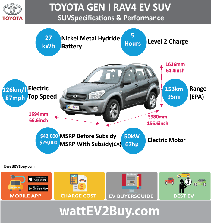 Toyota RAV4 EV Gen 1 Specs wattev2Buy.com 1997 1998 1999 2000 2003 Battery Chemistry Nickel Metal Hydride (NiMH) Battery Capacity kWh 27.4 Battery Nominal rating kWh Voltage V 12 Amps Ah 95 Cells Modules 24 Efficiency Weight (kg) Cell Type SOC Cooling Cycles Battery Type Depth of Discharge (DOD) Energy Density Wh/kg Battery Manufacturer Battery Warranty - years Battery Warranty - km Battery Warranty - miles Battery Electric Range - at constant 38mph Battery Electric Range - at constant 60km/h Battery Electric Range - NEDC Mi Battery Electric Range - NEDC km Battery Electric Range - CCM Mi Battery Electric Range - CCM km Battery Electric Range - EPA Mi 95 Battery Electric Range - EPA km 153 Electric Top Speed - mph 78.75 Electric Top Speed - km/h 126 Acceleration 0 - 100km/h sec Acceleration 0 - 50km/h sec Acceleration 0 - 62mph sec Acceleration 0 - 60mph sec 18 Acceleration 0 - 37.2mph sec Wireless Charging Direct Current Fast Charge kW Charger Efficiency Onboard Charger kW Onboard Charger Optional kW Charging Cord - amps Charging Cord - volts LV 1 Charge kW LV 1 Charge Time (Hours) LV 2 Charge kW LV 2 Charge Time (Hours) 5 LV 3 CCS/Combo kW LV 3 Charge Time (min to 70%) LV 3 Charge Time (min to 80%) LV 3 Charge Time (mi) LV 3 Charge Time (km) Supercharger Charging System kW Charger Output Charge Connector Power Outlet kW Power Outlet Amps MPGe Combined - miles 78 MPGe Combined - km MPGe City - miles MPGe City - km MPGe Highway - miles MPGe Highway - km Max Power - hp (Electric Max) 67 Max Power - kW (Electric Max) 50 Max Torque - lb.ft (Electric Max) 140 Max Torque - N.m (Electric Max) 190 Drivetrain Generator Motor Type Electric Motor Manufacturer Electric Motor Output kW Electric Motor Output hp Transmission Electric Motor - Rear Max Power - hp (Rear) Max Power - kW (Rear) Max Torque - lb.ft (Rear) Max Torque - N.m (Rear) Electric Motor - Front Max Power - hp (Front) Max Power - kW (Front) Max Torque - lb.ft (Front) Max Torque - N.m (Front) Energy Consumption kWh