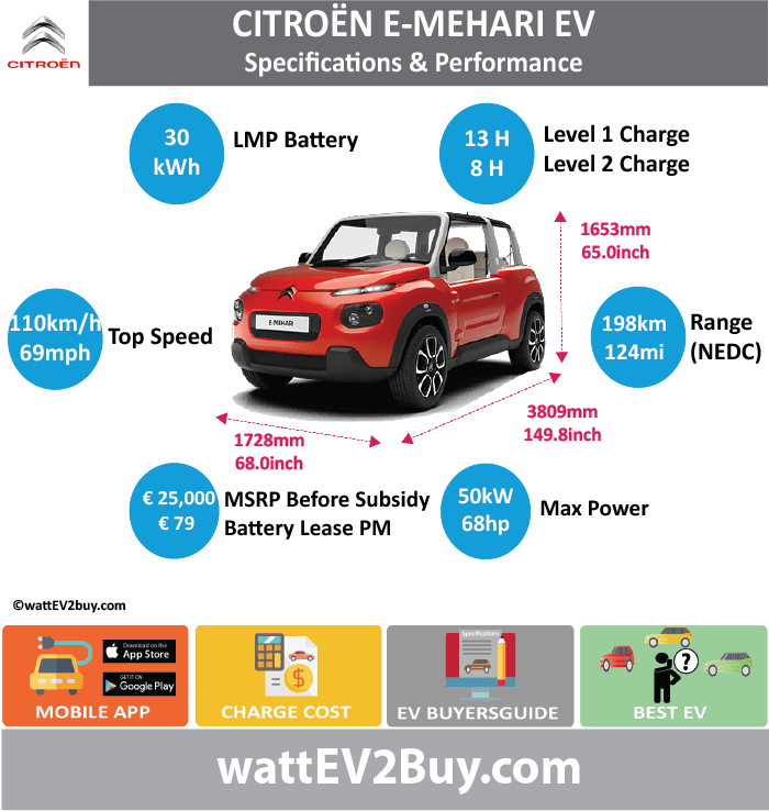 Citroen E-Mehari Specs wattev2Buy.com 2016 2017 2018 Battery Chemistry LMP Battery Capacity kWh 30 Battery Nominal rating kWh Voltage V Amps Ah Cells Modules Weight (kg) Cell Type SOC Cooling Cycles Battery Type Depth of Discharge (DOD) Energy Density Wh/kg Battery Manufacturer Bollore Battery Warranty - years Battery Warranty - km Battery Warranty - miles Battery Electric Range - at constant 38mph Battery Electric Range - at constant 60km/h Battery Electric Range - NEDC Mi 124 Battery Electric Range - NEDC km 198.4 Battery Electric Range - CCM Mi Battery Electric Range - CCM km Battery Electric Range - EPA Mi 62 Battery Electric Range - EPA km 100 Electric Top Speed - mph 68.75 Electric Top Speed - km/h 110 Acceleration 0 - 100km/h sec Acceleration 0 - 50km/h sec 6.4 Acceleration 0 - 62mph sec Acceleration 0 - 60mph sec Acceleration 0 - 37.2mph sec Wireless Charging Direct Current Fast Charge kW Charger Efficiency Onboard Charger kW Charging Cord - amps Charging Cord - volts LV 1 Charge kW LV 1 Charge Time (Hours) 13 LV 2 Charge kW LV 2 Charge Time (Hours) 8 LV 3 CCS/Combo kW LV 3 Charge Time (min to 70%) LV 3 Charge Time (min to 80%) LV 3 Charge Time (mi) LV 3 Charge Time (km) Charging System kW Charger Output Charge Connector Power Outlet kW Power Outlet Amps MPGe Combined - miles MPGe Combined - km MPGe City - miles MPGe City - km MPGe Highway - miles MPGe Highway - km Max Power - hp 68 Max Power - kW 50 Max Torque - lb.ft Max Torque - N.m Drivetrain Generator Motor Type Electric Motor Output kW Electric Motor Output hp Transmission Electric Motor - Front FWD Max Power - hp FWD Max Power - kW FWD Max Torque - lb.ft FWD Max Torque - N.m Electric Motor - Rear RWD Max Power - hp RWD Max Power - kW RWD Max Torque - lb.ft RWD Max Torque - N.m Energy Consumption kWh/100km Energy Consumption kWh/100miles Deposit GB Battery Lease per month EU Battery Lease per month € 79.00 MSRP (expected) EU MSRP (before incentives & destination) € 25,000.00 GB MSRP (before incentives 