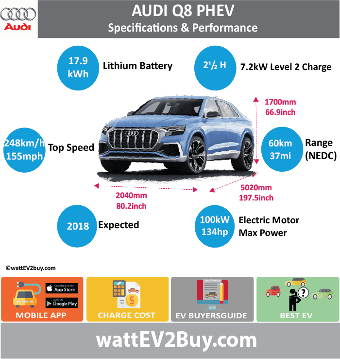 AUDI Q8 PHEV specs	 wattev2Buy.com	Concept Battery Chemistry	Lithium-Ion Battery Capacity kWh	17.9 Battery Nominal rating kWh	 Voltage V	 Amps Ah	 Modules	 Cells	104 Cell Type	Prismatic Energy Density Wh/kg	 Weight kg	 Cycles	 SOC	 Battery Manufacturer	 Cooling	 Battery Warranty - years	 Battery Warranty - km	 Battery Electric Range - NEDC Mi	37.3 Battery Electric Range - NEDC km	60 Battery Electric Range - EPA Mi	 Battery Electric Range - EPA km	 Electric Top Speed - mph	 Electric Top Speed - km/h	 Acceleration 0 - 60mph sec	 Onboard Charger kW	7.2 LV 1 Charge kW	 LV 1 Charge Time (Hours)	 LV 2 Charge kW	 LV 2 Charge Time (Hours)	2.5 LV 3 CCS/Combo kW	 LV 3 Charge Time (min to 80%)	 Charge Connector	 MPGe Combined - miles	 MPGe Combined - km	 MPGe City - miles	 MPGe City - km	 MPGe Highway - miles	 MPGe Highway - km	 Electric Motor - Front	 Max Power - hp	 Max Power - kW	 Max Torque - lb.ft	 Max Torque - N.m	 Electric Motor - Rear	 Max Power - hp	 Max Power - kW	 Max Torque - lb.ft	243.4 Max Torque - N.m	330 Electric Motor Output kW	100 Electric Motor Output hp	134.102 Transmission	 Drivetrain	 Energy Consumption kWh/100miles	 Utility Factor	 MPGe Electric Only - miles	 MSRP (before incentives & destination)	 Combustion	3.0 TFSI six-cylinder Extended Range - mile	621 Extended Range - km	1000 ICE Max Power - hp	333 ICE Max Power - kW	245 ICE Max Torque - lb.ft	368.8 ICE Max Torque - N.m	500 ICE Top speed - mph	155.3 ICE Top speed - km/h	250 ICE Acceleration 0 - 62mph sec	5.4 ICE MPGe Combined - miles	 ICE MPGe Combined - km	 ICE MPGe City - miles	 ICE MPGe City - km	 ICE MPGe Highway - miles	 ICE MPGe Highway - km	 ICE Transmission	 ICE Fuel Consumption l/100km	 ICE Emission Rating	 ICE Emissions CO2/mi grams	85.3 ICE Emissions CO2/km grams	53.0 Total System	 Max Power - hp	 Max Power - kW	330 Max Torque - lb.ft	516 Max Torque - N.m	700 Fuel Consumption l/100km	2.3 MPGe Combined - miles	 Vehicle	 Doors	 Dimensions	 Fuel tank (gal)	 Fuel tank (L)	 Luggage (L)	630 GVWR (kg)	 Curb Weight (lbs)	 Ground Clearance (mm)	90 Lenght (mm)	5020 Width (mm)	2040 Height (mm)	1700 Wheelbase (mm)	3000 Lenght (inc)	197.5 Width (inc)	80.2 Height (inc)	66.9 Wheelbase (inc)	118.0 Other	 Chassis designed	 First Delivery	2018 Unveiled	Jan-17