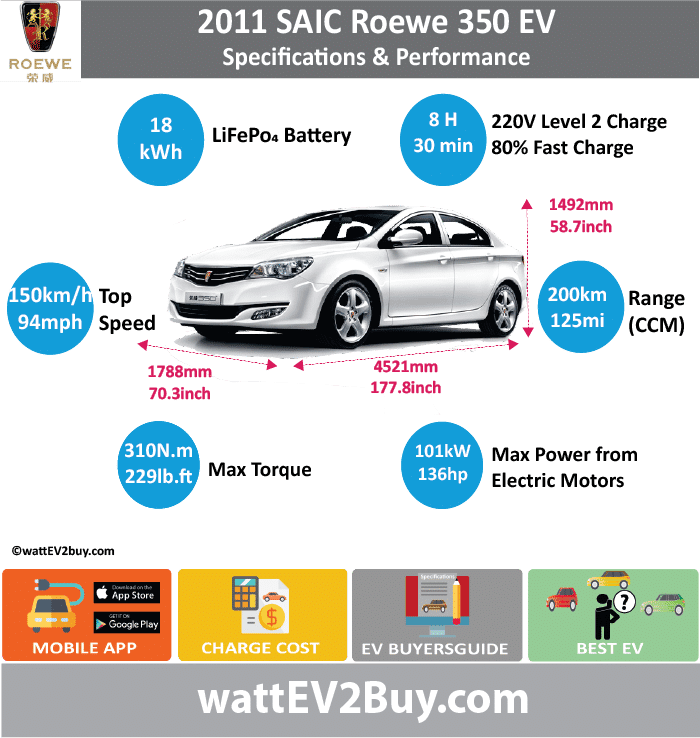 SAIC Roewe 350 EV Specs wattev2Buy.com 2011 Battery Chemistry LiFePo4 Battery Capacity kWh 18 Battery Nominal rating kWh Voltage V 320 Amps Ah Cells Modules Efficiency Weight (kg) 200 Cell Type SOC Cooling Cycles Battery Type Depth of Discharge (DOD) Energy Density Wh/kg Battery Manufacturer Battery Warranty - years Battery Warranty - km Battery Warranty - miles Battery Electric Range - at constant 38mph 125 Battery Electric Range - at constant 60km/h 200 Battery Electric Range - JC08 Mi Battery Electric Range - JC08 km Battery Electric Range - NEDC Mi Battery Electric Range - NEDC km Battery Electric Range - CCM Mi Battery Electric Range - CCM km Battery Electric Range - EPA Mi Battery Electric Range - EPA km Electric Top Speed - mph 94 Electric Top Speed - km/h 150 Acceleration 0 - 100km/h sec Acceleration 0 - 50km/h sec Acceleration 0 - 62mph sec Acceleration 0 - 60mph sec Acceleration 0 - 37.2mph sec Wireless Charging Direct Current Fast Charge kW Charger Efficiency Onboard Charger kW Onboard Charger Optional kW Charging Cord - amps Charging Cord - volts LV 1 Charge kW LV 1 Charge Time (Hours) LV 2 Charge kW LV 2 Charge Time (Hours) 8 LV 3 CCS/Combo kW LV 3 Charge Time (min to 70%) LV 3 Charge Time (min to 80%) 30 LV 3 Charge Time (mi) LV 3 Charge Time (km) Supercharger Charging System kW Charger Output Charge Connector Power Outlet kW Power Outlet Amps MPGe Combined - miles MPGe Combined - km MPGe City - miles MPGe City - km MPGe Highway - miles MPGe Highway - km Max Power - hp (Electric Max) 135.44302 Max Power - kW (Electric Max) 101 Max Torque - lb.ft (Electric Max) 228.6472931 Max Torque - N.m (Electric Max) 310 Drivetrain FWD Generator Motor Type Electric Motor Manufacturer Electric Motor Output kW Electric Motor Output hp Transmission Electric Motor - Rear Max Power - hp (Rear) Max Power - kW (Rear) Max Torque - lb.ft (Rear) Max Torque - N.m (Rear) Electric Motor - Front Max Power - hp (Front) Max Power - kW (Front) Max Torque - lb.ft (Front) Max Torque -