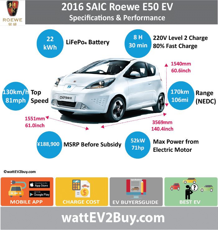 SAIC Roewe E50 EV Specs wattev2Buy.com2013201420152016 Battery ChemistryLiFePo4 Battery Capacity kWh1822 Battery Nominal rating kWh Voltage V Amps Ah Cells Modules Efficiency Weight (kg)235220 Cell Type SOC Cooling Cycles Battery Type Depth of Discharge (DOD) Energy Density Wh/kg Battery Manufacturer Battery Warranty - years Battery Warranty - km Battery Warranty - miles Battery Electric Range - at constant 38mph120 Battery Electric Range - at constant 60km/h193 Battery Electric Range - JC08 Mi Battery Electric Range - JC08 km Battery Electric Range - NEDC Mi75106.25 Battery Electric Range - NEDC km120170 Battery Electric Range - CCM Mi Battery Electric Range - CCM km Battery Electric Range - EPA Mi Battery Electric Range - EPA km Electric Top Speed - mph81 Electric Top Speed - km/h130 Acceleration 0 - 100km/h sec14.6 Acceleration 0 - 50km/h sec5.3 Acceleration 0 - 62mph sec Acceleration 0 - 60mph sec Acceleration 0 - 37.2mph sec Wireless Charging Direct Current Fast Charge kW Charger Efficiency Onboard Charger kW Onboard Charger Optional kW Charging Cord - amps Charging Cord - volts LV 1 Charge kW LV 1 Charge Time (Hours) LV 2 Charge kW LV 2 Charge Time (Hours)8 LV 3 CCS/Combo kW LV 3 Charge Time (min to 70%) LV 3 Charge Time (min to 80%)30 LV 3 Charge Time (mi) LV 3 Charge Time (km) Supercharger Charging System kW Charger Output Charge Connector Power Outlet kW Power Outlet Amps MPGe Combined - miles MPGe Combined - km MPGe City - miles MPGe City - km MPGe Highway - miles MPGe Highway - km Max Power - hp (Electric Max)71 Max Power - kW  (Electric Max)52 Max Torque - lb.ft  (Electric Max) Max Torque - N.m  (Electric Max) DrivetrainFWD Generator Motor Type Electric Motor ManufacturerHuayu Automotive Electric Systems Co., Ltd. Electric Motor Output kW Electric Motor Output hp Transmission Electric Motor - Rear Max Power - hp (Rear) Max Power - kW (Rear) Max Torque - lb.ft (Rear) Max Torque - N.m (Rear) Electric Motor - Front Max Power - hp (Front) Max Power - kW (Fro