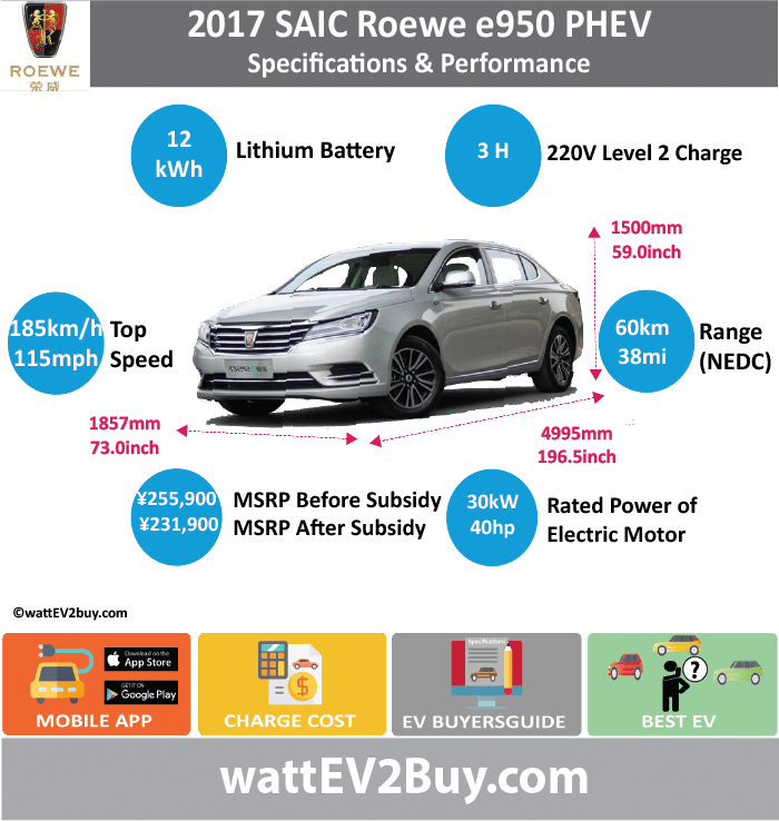 SAIC Roewe e950 PHEV Specs				 wattev2Buy.com	2014	2015	2016	2017 Battery Chemistry	Lithium nickel cobalt manganese battery	NMC Lithium		 Battery Capacity kWh	11.8			 Battery Nominal rating kWh				 Voltage V				 Amps Ah				 Cells				 Modules				 Weight (kg)				141 Cell Type				 SOC				 Cooling				 Cycles				 Battery Type				 Depth of Discharge (DOD)				 Energy Density Wh/kg				 Battery Manufacturer	Nanjing LG Chemical New Energy Battery Co., Ltd			 Battery Warranty - years	8			 Battery Warranty - km	120000			 Battery Warranty - miles				 Battery Electric Range - at constant 38mph				 Battery Electric Range - at constant 60km/h				 Battery Electric Range - JC08 Mi				 Battery Electric Range - JC08 km				 Battery Electric Range - NEDC Mi				37.5 Battery Electric Range - NEDC km				60 Battery Electric Range - CCM Mi				 Battery Electric Range - CCM km				 Battery Electric Range - EPA Mi				 Battery Electric Range - EPA km				 Electric Top Speed - mph				 Electric Top Speed - km/h				 Acceleration 0 - 100km/h sec				 Acceleration 0 - 50km/h sec				 Acceleration 0 - 62mph sec				 Acceleration 0 - 60mph sec				 Acceleration 0 - 37.2mph sec				 Wireless Charging				 Direct Current Fast Charge kW				 Onboard Charger kW				 Charger Efficiency				 Charging Cord - amps				 Charging Cord - volts				 LV 1 Charge kW				 LV 1 Charge Time (Hours)	6			 LV 2 Charge kW				 LV 2 Charge Time (Hours)	3			 LV 3 CCS/Combo kW				 LV 3 Charge Time (min to 70%)				 LV 3 Charge Time (min to 80%)				 LV 3 Charge Time (mi)				 LV 3 Charge Time (km)				 Charging System kW				 Charger Output				 Charge Connector				 Power Outlet kW				 Power Outlet Amps				 MPGe Combined - miles				 MPGe Combined - km				 MPGe City - miles				 MPGe City - km				 MPGe Highway - miles				 MPGe Highway - km				 Max Power - hp (Electric Max)				 Max Power - kW  (Electric Max)				 Max Torque - lb.ft  (Electric Max)				 Max Torque - N.m  (Electric Max)				 Drivetrain				 Electric Motor Manufacturer	Shanghai Automotive Group Co., Ltd			 Generator				 Electric Motor - Front	1			 Max Power - hp (Front)	80.4612			 Max Power - kW (Front)	60			 Max Torque - lb.ft (Front)				 Max Torque - N.m (Front)	318			 Electric Motor - Rear				 Max Power - hp (Rear)				 Max Power - kW (Rear)				 Max Torque - lb.ft (Rear)				 Max Torque - N.m (Rear)				 Motor Type				 Electric Motor Output kW	30			 Electric Motor Output hp	40.2306			 Electric Motor				 Transmission				 Energy Consumption kWh/100km	12			 Energy Consumption kWh/100miles				 Deposit				 Lease pm				 GB Battery Lease per month				 EU Battery Lease per month				 MSRP (expected)				 EU MSRP (before incentives & destination)				 GB MSRP (before incentives & destination)				 US MSRP (before incentives & destination)				 CHINA MSRP (before incentives & destination)	 ¥288,800.00 			 ¥255,900.00  MSRP after incentives				 ¥231,900.00  Vehicle				 Trims				 Doors				 Seating	4/5			 Dimensions				 Fuel tank (gal)				 Fuel tank (L)				 Luggage (L)				 GVWR (kg)	2135			 GVWR (lbs)				 Curb Weight (kg)				 Curb Weight (lbs)	1835			 Payload Capacity (kg)				 Payload Capacity (lbs)				 Towing Capacity (lbs)				 Max Load Height (m)				 Ground Clearance (inc)				 Ground Clearance (mm)				 Lenght (mm)	4995			 Width (mm)	1857			 Height (mm)	1500			 Wheelbase (mm)	2836			 Lenght (inc)	196.5			 Width (inc)	73.0			 Height (inc)	59.0			 Wheelbase (inc)	111.6			 Combustion	.4l L4 16V DOHC			 Extended Range - mile				 Extended Range - km				 ICE Max Power - hp				 ICE Max Power - kW				 ICE Max Torque - lb.ft				 ICE Max Torque - N.m	235			 ICE Top speed - mph	115.625			 ICE Top speed - km/h	185			 ICE Acceleration 0 - 50km/h sec				 ICE Acceleration 0 - 62mph sec				 ICE Acceleration 0 - 60mph sec				 ICE MPGe Combined - miles				 ICE MPGe Combined - km				 ICE MPGe City - miles				 ICE MPGe City - km				 ICE MPGe Highway - miles				 ICE MPGe Highway - km				 ICE Transmission				 ICE Fuel Consumption l/100km				 ICE MPG Fuel Efficiency				 ICE Emission Rating				 ICE Emissions CO2/mi grams				 ICE Emissions CO2/km grams				 Total System				 Total Output kW	110			 Total Output hp	147			 Total Tourque lb.ft				 Total Tourque N.m	687			 MPGe Electric Only - miles				 Fuel Consumption l/100km	1.7			 Emission Rating				 Other				 Utility Factor				 Auto Show Unveil				 Market				 Segment				 Reveal Date				 Class				 Safety Level				 Unveiled				 Relaunch				 First Delivery				 Chassis designed				 Based On				 AKA				 Self-Driving System				 SAE Autonomous Level				 Connectivity				 Unique				 Extras				 Incentives				 Home Charge Installation				 Public Charging				 Subsidy				 Chinese Name	荣威 e950			 Model Code			CSA7144CDPHEV	CSA7144CDPHEV1 Website
