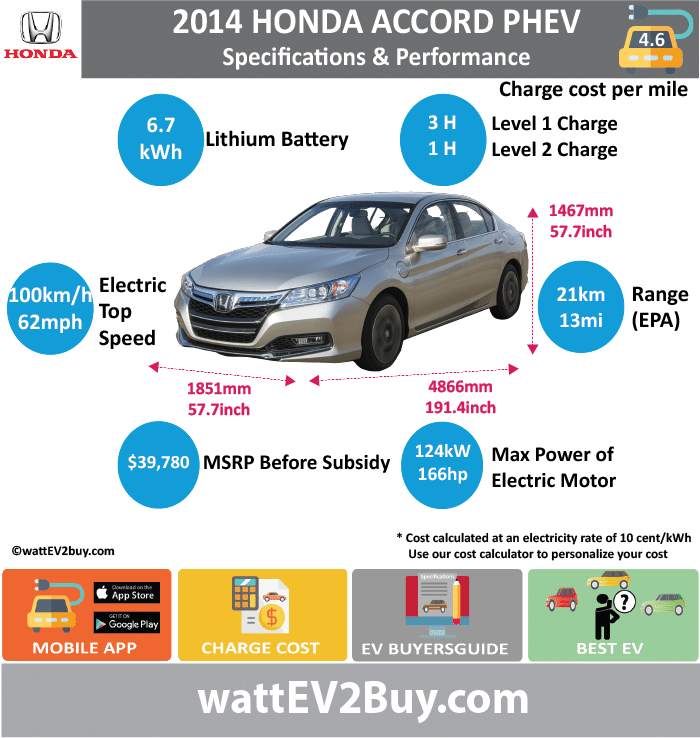 Honda Accord PHEV Specs wattev2Buy.com 2014 2015 2019 Battery Chemistry Battery Capacity kWh 6.7 6.7 Battery Nominal rating kWh Voltage V Amps Ah Cells Modules Weight (kg) Cell Type SOC Cooling Cycles Battery Type Depth of Discharge (DOD) Energy Density Wh/kg Battery Manufacturer Battery Warranty - years Battery Warranty - km Battery Warranty - miles Battery Electric Range - at constant 38mph Battery Electric Range - at constant 60km/h Battery Electric Range - JC08 Mi Battery Electric Range - JC08 km Battery Electric Range - NEDC Mi 39 Battery Electric Range - NEDC km 62.4 Battery Electric Range - CCM Mi Battery Electric Range - CCM km Battery Electric Range - EPA Mi 13 Battery Electric Range - EPA km 21 Electric Top Speed - mph 62 Electric Top Speed - km/h 100 Acceleration 0 - 100km/h sec Acceleration 0 - 50km/h sec Acceleration 0 - 62mph sec Acceleration 0 - 60mph sec Acceleration 0 - 37.2mph sec Wireless Charging Direct Current Fast Charge kW Onboard Charger kW Charger Efficiency Charging Cord - amps Charging Cord - volts LV 1 Charge kW LV 1 Charge Time (Hours) 3 LV 2 Charge kW LV 2 Charge Time (Hours) 1 LV 3 CCS/Combo kW LV 3 Charge Time (min to 70%) LV 3 Charge Time (min to 80%) LV 3 Charge Time (mi) LV 3 Charge Time (km) Charging System kW Charger Output Charge Connector Power Outlet kW Power Outlet Amps MPGe Combined - miles MPGe Combined - km MPGe City - miles MPGe City - km MPGe Highway - miles MPGe Highway - km Max Power - hp (Electric Max) Max Power - kW (Electric Max) Max Torque - lb.ft (Electric Max) Max Torque - N.m (Electric Max) Drivetrain Electric Motor Manufacturer Generator Electric Motor - Front Max Power - hp (Front) 166.28648 Max Power - kW (Front) 124 Max Torque - lb.ft (Front) Max Torque - N.m (Front) Electric Motor - Rear Max Power - hp (Rear) Max Power - kW (Rear) Max Torque - lb.ft (Rear) Max Torque - N.m (Rear) Motor Type Electric Motor Output kW Electric Motor Output hp Electric Motor Transmission Energy Consumption kWh/100km Energy Cons