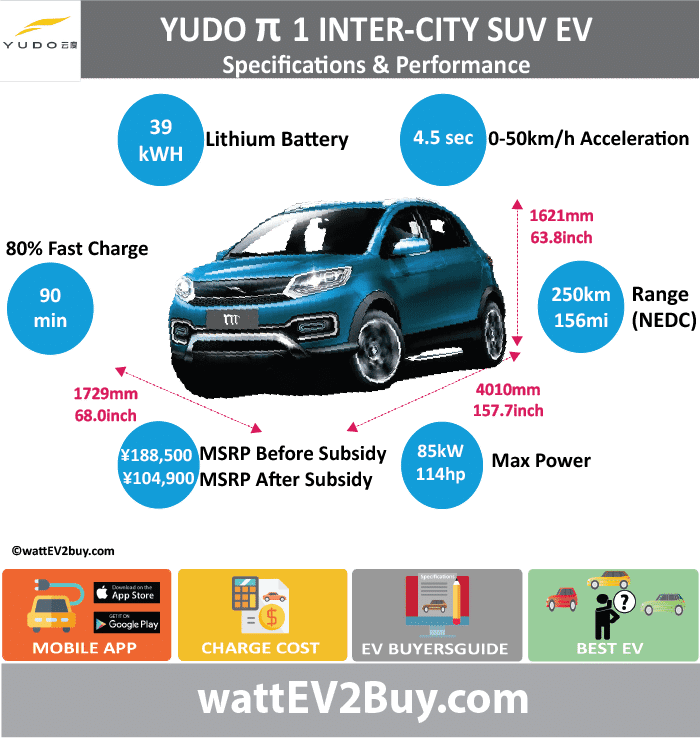YUDO Pi 1 SUV EV - City Specs wattev2Buy.com 2017 Battery Chemistry Battery Capacity kWh 24 Battery Nominal rating kWh Voltage V Amps Ah Cells Modules Efficiency Weight (kg) 267 Cell Type SOC Cooling Cycles Battery Type Depth of Discharge (DOD) Energy Density Wh/kg Battery Manufacturer Shenzhen Beike Power Battery Co., Ltd Battery Warranty - years Battery Warranty - km Battery Warranty - miles Battery Electric Range - at constant 38mph 125 Battery Electric Range - at constant 60km/h 200 Battery Electric Range - JC08 Mi Battery Electric Range - JC08 km Battery Electric Range - NEDC Mi 93.75 Battery Electric Range - NEDC km 150 Battery Electric Range - CCM Mi Battery Electric Range - CCM km Battery Electric Range - EPA Mi Battery Electric Range - EPA km Electric Top Speed - mph Electric Top Speed - km/h Acceleration 0 - 100km/h sec Acceleration 0 - 50km/h sec 6 Acceleration 0 - 62mph sec Acceleration 0 - 60mph sec Acceleration 0 - 37.2mph sec Wireless Charging Direct Current Fast Charge kW Charger Efficiency Onboard Charger kW Onboard Charger Optional kW Charging Cord - amps Charging Cord - volts LV 1 Charge kW LV 1 Charge Time (Hours) LV 2 Charge kW LV 2 Charge Time (Hours) LV 3 CCS/Combo kW LV 3 Charge Time (min to 70%) LV 3 Charge Time (min to 80%) LV 3 Charge Time (mi) LV 3 Charge Time (km) Supercharger Charging System kW Charger Output Charge Connector Power Outlet kW Power Outlet Amps MPGe Combined - miles MPGe Combined - km MPGe City - miles MPGe City - km MPGe Highway - miles MPGe Highway - km Max Power - hp (Electric Max) 73.7561 Max Power - kW (Electric Max) 55 Max Torque - lb.ft (Electric Max) Max Torque - N.m (Electric Max) Drivetrain Generator Motor Type Electric Motor Manufacturer Electric Motor Output kW 25 Electric Motor Output hp 33.5255 Transmission Electric Motor - Rear Max Power - hp (Rear) Max Power - kW (Rear) Max Torque - lb.ft (Rear) Max Torque - N.m (Rear) Electric Motor - Front Max Power - hp (Front) Max Power - kW (Front) Max Torque - lb.ft 