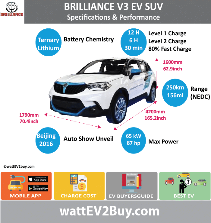 Brilliance V3 EV SUV wattev2Buy.com2017 Battery ChemistryTernary Battery Capacity kWh Battery Nominal rating kWh Voltage V Amps Ah Cells Modules Efficiency Weight (kg) Cell Type SOC Cooling Cycles Battery Type Depth of Discharge (DOD) Energy Density Wh/kg Battery Manufacturer Battery Warranty - years Battery Warranty - km Battery Warranty - miles Battery Electric Range - at constant 38mph Battery Electric Range - at constant 60km/h Battery Electric Range - NEDC Mi156.25 Battery Electric Range - NEDC km250 Battery Electric Range - CCM Mi Battery Electric Range - CCM km Battery Electric Range - EPA Mi Battery Electric Range - EPA km Electric Top Speed - mph Electric Top Speed - km/h Acceleration 0 - 100km/h sec Acceleration 0 - 50km/h sec Acceleration 0 - 62mph sec Acceleration 0 - 60mph sec Acceleration 0 - 37.2mph sec Wireless Charging Direct Current Fast Charge kW Charger Efficiency Onboard Charger kW Charging Cord - amps Charging Cord - volts LV 1 Charge kW LV 1 Charge Time (Hours)12 LV 2 Charge kW LV 2 Charge Time (Hours)6 LV 3 CCS/Combo kW LV 3 Charge Time (min to 70%) LV 3 Charge Time (min to 80%)20 LV 3 Charge Time (mi) LV 3 Charge Time (km) Supercharger Charging System kW Charger Output Charge Connector Power Outlet kW Power Outlet Amps MPGe Combined - miles MPGe Combined - km MPGe City - miles MPGe City - km MPGe Highway - miles MPGe Highway - km Max Power - hp87 Max Power - kW65 Max Torque - lb.ft Max Torque - N.m Drivetrain Generator Motor Type Electric Motor Output kW Electric Motor Output hp Transmission Electric Motor - Front FWD Max Power - hp FWD Max Power - kW FWD Max Torque - lb.ft FWD Max Torque - N.m Electric Motor - Rear RWD Max Power - hp RWD Max Power - kW RWD Max Torque - lb.ft RWD Max Torque - N.m Energy Consumption kWh/100km Energy Consumption kWh/100miles Deposit GB Battery Lease per month EU Battery Lease per month MSRP (expected) EU MSRP (before incentives & destination) GB MSRP (before incentives & destination) US MSRP (before incentives