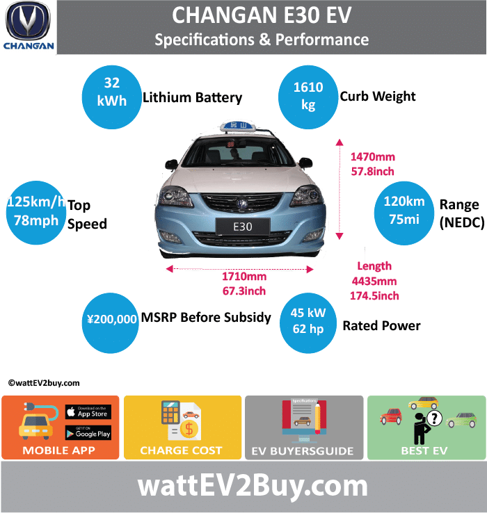 Changan E30 EV Specs wattev2Buy.com 2011 2014 Battery Chemistry Lithium Battery Capacity kWh 32 Battery Nominal rating kWh 29 Voltage V Amps Ah Cells Modules Efficiency Weight (kg) 380 Cell Type SOC Cooling Cycles Battery Type Depth of Discharge (DOD) Energy Density Wh/kg Battery Manufacturer Battery Warranty - years Battery Warranty - km Battery Warranty - miles Battery Electric Range - at constant 38mph Battery Electric Range - at constant 60km/h Battery Electric Range - JC08 Mi Battery Electric Range - JC08 km Battery Electric Range - NEDC Mi 75 Battery Electric Range - NEDC km 120 Battery Electric Range - CCM Mi 100 100 Battery Electric Range - CCM km 160 160 Battery Electric Range - EPA Mi Battery Electric Range - EPA km Electric Top Speed - mph 78 78 Electric Top Speed - km/h 125 125 Acceleration 0 - 100km/h sec Acceleration 0 - 50km/h sec Acceleration 0 - 125km/h sec Acceleration 0 - 125mph sec Acceleration 0 - 188mph sec Acceleration 0 - 62mph sec Acceleration 0 - 60mph sec Acceleration 0 - 37.2mph sec Wireless Charging Direct Current Fast Charge kW Charger Efficiency Onboard Charger kW Onboard Charger Optional kW Charging Cord - amps Charging Cord - volts LV 1 Charge kW LV 1 Charge Time (Hours) LV 2 Charge kW LV 2 Charge Time (Hours) LV 3 CCS/Combo kW LV 3 Charge Time (min to 70%) LV 3 Charge Time (min to 80%) LV 3 Charge Time (mi) LV 3 Charge Time (km) Supercharger Charging System kW Charger Output Charge Connector Braking Power Outlet kW Power Outlet Amps MPGe Combined - miles MPGe Combined - km MPGe City - miles MPGe City - km MPGe Highway - miles MPGe Highway - km Max Power - hp (Electric Max) Max Power - kW (Electric Max) Max Torque - lb.ft (Electric Max) Max Torque - N.m (Electric Max) Drivetrain Generator Motor Type Electric Motor Manufacturer Ocean Electric Power Technology Co., Ltd Ocean Electric Power Technology Co., Ltd Electric Motor Output kW 45 45 Electric Motor Output hp 60.3459 60.3459 Transmission Electric Motor - Rear Max Power - hp (Rear) Max Power - kW (Rear) Max Torque - lb.ft (Rear) Max Torque - N.m (Rear) Electric Motor - Front Max Power - hp (Front) Max Power - kW (Front) Max Torque - lb.ft (Front) Max Torque - N.m (Front) Energy Consumption kWh/100km Energy Consumption kWh/100miles Deposit GB Battery Lease per month EU Battery Lease per month China Battery Lease per month MSRP (expected) EU MSRP (before incentives & destination) NOK MSRP (before incentives & destination) GB MSRP (before incentives & destination) US MSRP (before incentives & destination) JAP MSRP (before incentives & destination) CHINA MSRP (before incentives & destination) ¥200,000.00 Local Currency MSRP MSRP after incentives Vehicle Trims Doors Seating 5 Dimensions Luggage (L) Luggage Max (L) GVWR (kg) 1985 GVWR (lbs) Curb Weight (kg) 1610 Curb Weight (lbs) Payload Capacity (kg) Payload Capacity (lbs) Towing Capacity (lbs) Max Load Height (m) Ground Clearance (inc) Ground Clearance (mm) Lenght (mm) 4435 Width (mm) 1710 Height (mm) 1470 Wheelbase (mm) 2600 Lenght (inc) 174.5 Width (inc) 67.3 Height (inc) 57.8 Wheelbase (inc) 102.3 Other Utility Factor Sales Auto Show Unveil Availability Pilot Market Taxi Segment LCD Screen (inch) Class Safety Level Unveiled Relaunch First Delivery Chassis designed Based On Extras AKA Self-Driving System SAE Autonomous Level Connectivity Unique Extras Incentives Home Charge Installation Assembly Public Charging Subsidy Chinese Name Model Code SC7005EV WEBSITE