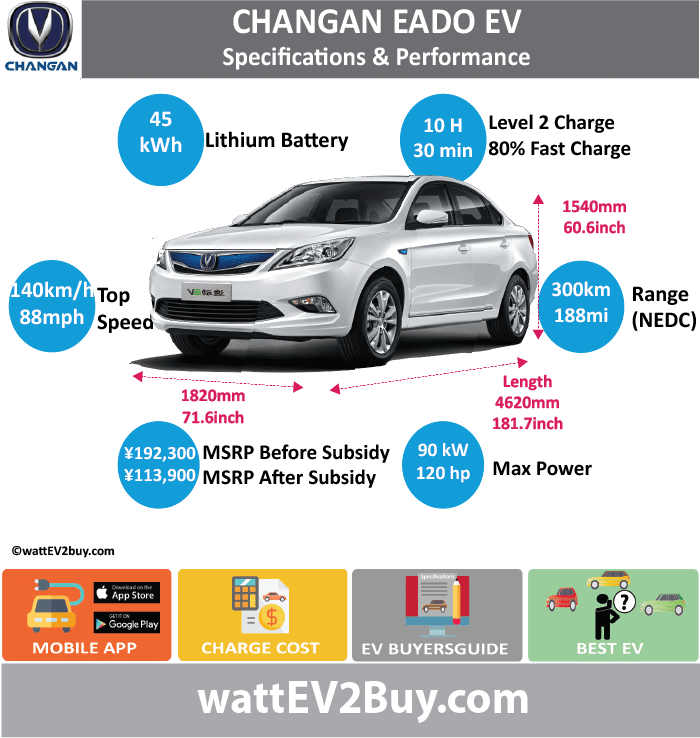 Changan Eado EV Specs wattev2Buy.com 2015 2016 2017 2018 Battery Chemistry LiFePo4 Ternary Battery Capacity kWh 31 30 45 Battery Nominal rating kWh 25.6 Voltage V 320 Amps Ah 30 Cells Modules Efficiency Weight (kg) 370 Cell Type SOC Cooling Cycles Battery Type Depth of Discharge (DOD) Energy Density Wh/kg Battery Manufacturer LG Chem Chongqing Changan New Energy Vehicle Co., Ltd Battery Warranty - years 5 Battery Warranty - km 100000 Battery Warranty - miles Battery Electric Range - at constant 38mph 125 150 Battery Electric Range - at constant 60km/h 200 240 Battery Electric Range - JC08 Mi Battery Electric Range - JC08 km Battery Electric Range - NEDC Mi 187.5 Battery Electric Range - NEDC km 300 Battery Electric Range - CCM Mi 100 125 Battery Electric Range - CCM km 160 200 Battery Electric Range - EPA Mi Battery Electric Range - EPA km Electric Top Speed - mph 87.5 Electric Top Speed - km/h 140 Acceleration 0 - 100km/h sec 12 Acceleration 0 - 50km/h sec 4 Acceleration 0 - 125km/h sec Acceleration 0 - 125mph sec Acceleration 0 - 188mph sec Acceleration 0 - 62mph sec Acceleration 0 - 60mph sec Acceleration 0 - 37.2mph sec Wireless Charging Direct Current Fast Charge kW Charger Efficiency Onboard Charger kW Onboard Charger Optional kW Charging Cord - amps Charging Cord - volts LV 1 Charge kW LV 1 Charge Time (Hours) LV 2 Charge kW LV 2 Charge Time (Hours) 8 LV 3 CCS/Combo kW LV 3 Charge Time (min to 70%) LV 3 Charge Time (min to 80%) 30 LV 3 Charge Time (mi) LV 3 Charge Time (km) Supercharger Charging System kW Charger Output Charge Connector Braking Power Outlet kW Power Outlet Amps MPGe Combined - miles MPGe Combined - km MPGe City - miles MPGe City - km MPGe Highway - miles MPGe Highway - km Max Power - hp (Electric Max) 120 Max Power - kW (Electric Max) 90 Max Torque - lb.ft (Electric Max) Max Torque - N.m (Electric Max) 280 Drivetrain Generator Motor Type Electric Motor Manufacturer Electric Motor Output kW Electric Motor Output hp Transmission Electric Motor 