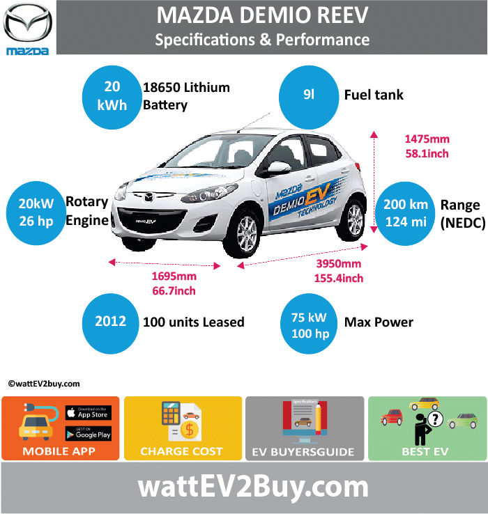 Mazda Demio REEV Specs wattev2Buy.com 2012 Battery Chemistry 18650 Battery Capacity kWh 20 Battery Nominal rating kWh Voltage V Amps Ah Cells Modules Weight (kg) Cell Type SOC Cooling Cycles Battery Type Depth of Discharge (DOD) Energy Density Wh/kg Battery Manufacturer Battery Warranty - years Battery Warranty - km Battery Warranty - miles Battery Electric Range - at constant 38mph Battery Electric Range - at constant 60km/h Battery Electric Range - JC08 Mi Battery Electric Range - JC08 km Battery Electric Range - NEDC Mi 125 Battery Electric Range - NEDC km 200 Battery Electric Range - CCM Mi Battery Electric Range - CCM km Battery Electric Range - EPA Mi Battery Electric Range - EPA km Electric Top Speed - mph Electric Top Speed - km/h Acceleration 0 - 100km/h sec Acceleration 0 - 50km/h sec Acceleration 0 - 62mph sec Acceleration 0 - 60mph sec Acceleration 0 - 37.2mph sec Wireless Charging Direct Current Fast Charge kW Onboard Charger kW Charger Efficiency Charging Cord - amps Charging Cord - volts LV 1 Charge kW LV 1 Charge Time (Hours) LV 2 Charge kW LV 2 Charge Time (Hours) LV 3 CCS/Combo kW LV 3 Charge Time (min to 70%) LV 3 Charge Time (min to 80%) LV 3 Charge Time (mi) LV 3 Charge Time (km) Charging System kW Charger Output Charge Connector Power Outlet kW Power Outlet Amps MPGe Combined - miles MPGe Combined - km MPGe City - miles MPGe City - km MPGe Highway - miles MPGe Highway - km Max Power - hp (Electric Max) 100 Max Power - kW (Electric Max) 75 Max Torque - lb.ft (Electric Max) Max Torque - N.m (Electric Max) Drivetrain Electric Motor Manufacturer Generator Electric Motor - Front Max Power - hp (Front) Max Power - kW (Front) Max Torque - lb.ft (Front) Max Torque - N.m (Front) Electric Motor - Rear Max Power - hp (Rear) Max Power - kW (Rear) Max Torque - lb.ft (Rear) Max Torque - N.m (Rear) Motor Type Electric Motor Output kW Electric Motor Output hp Electric Motor Transmission Energy Consumption kWh/100km Energy Consumption kWh/100miles Deposit Lease