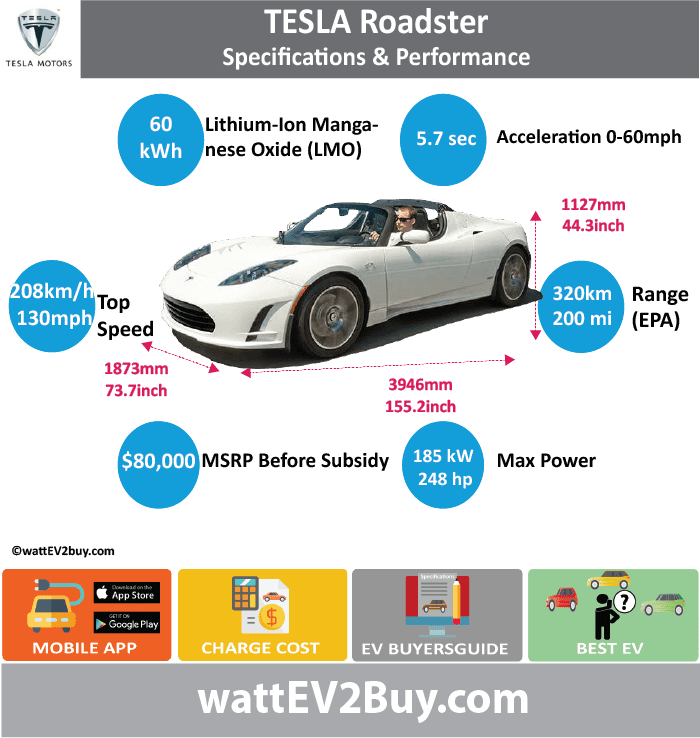 Tesla Roadster specs	 wattev2Buy.com	2006 Battery Chemistry	Lithium-Ion Manganese Oxide (LMO) Battery Capacity kWh	60 Battery Nominal rating kWh	53 Voltage V	 Amps Ah	160 Efficiency	88% Cells	 Modules	 Weight (kg)	 Cell Type	 SOC	 Cooling	 Cycles	 Battery Type	 Depth of Discharge (DOD)	 Energy Density Wh/kg	 Battery Manufacturer	 Battery Warranty - years	 Battery Warranty - km	 Battery Warranty - miles	 Battery Electric Range - at constant 38mph	 Battery Electric Range - at constant 60km/h	 Battery Electric Range - NEDC Mi	 Battery Electric Range - NEDC km	 Battery Electric Range - CCM Mi	 Battery Electric Range - CCM km	 Battery Electric Range - EPA Mi	200 Battery Electric Range - EPA km	320 Electric Top Speed - mph	130 Electric Top Speed - km/h	208 Acceleration 0 - 100km/h sec	 Acceleration 0 - 50km/h sec	 Acceleration 0 - 62mph sec	 Acceleration 0 - 60mph sec	5.7 Acceleration 0 - 37.2mph sec	 Wireless Charging	 Direct Current Fast Charge kW	 Charger Efficiency	 Onboard Charger kW	16.8 Charging Cord - amps	70 Charging Cord - volts	240 LV 1 Charge kW	 LV 1 Charge Time (Hours)	 LV 2 Charge kW	 LV 2 Charge Time (Hours)	 LV 3 CCS/Combo kW	 LV 3 Charge Time (min to 70%)	 LV 3 Charge Time (min to 80%)	 LV 3 Charge Time (mi)	 LV 3 Charge Time (km)	 Supercharger	 Charging System kW	 Charger Output	 Charge Connector	SAE 1772-2009 Power Outlet kW	 Power Outlet Amps	 MPGe Combined - miles	120 MPGe Combined - km	 MPGe City - miles	 MPGe City - km	 MPGe Highway - miles	 MPGe Highway - km	 Max Power - hp	248 Max Power - kW	185 Max Torque - lb.ft	200 Max Torque - N.m	270 Drivetrain	 Generator	 Motor Type	 Electric Motor Output kW	 Electric Motor Output hp	 Transmission	 Electric Motor - Front	 FWD Max Power - hp	 FWD Max Power - kW	 FWD Max Torque - lb.ft	 FWD Max Torque - N.m	 Electric Motor - Rear	 RWD Max Power - hp	 RWD Max Power - kW	 RWD Max Torque - lb.ft	 RWD Max Torque - N.m	 Energy Consumption kWh/100km	 Energy Consumption kWh/100miles	 Deposit	 GB Battery Lease per month	 EU Battery Lease per month	 MSRP (expected)	 EU MSRP (before incentives & destination)	 GB MSRP (before incentives & destination)	 US MSRP (before incentives & destination)	 $80,000.00  CHINA MSRP (before incentives & destination)	 MSRP after incentives	 Vehicle	 Trims	 Doors	 Seating	 Dimensions	 Luggage (L)	 GVWR (kg)	 GVWR (lbs)	 Curb Weight (kg)	1305 Curb Weight (lbs)	 Payload Capacity (kg)	 Payload Capacity (lbs)	 Towing Capacity (lbs)	 Max Load Height (m)	 Ground Clearance (inc)	 Ground Clearance (mm)	 Lenght (mm)	3946 Width (mm)	1873 Height (mm)	1127 Wheelbase (mm)	2352 Lenght (inc)	155.2 Width (inc)	73.7 Height (inc)	44.3 Wheelbase (inc)	92.5 Other	 Utility Factor	 Auto Show Unveil	 Availability	 Market	 Segment	 Class	 Safety Level	 Unveiled	 Relaunch	 First Delivery	 Chassis designed	 Based On	 AKA	 Self-Driving System	 SAE Autonomous Level	 Connectivity	 Unique	 Extras	 Incentives	 Home Charge Installation	 Public Charging	 Subsidy	 Chinese Name	 WEBSITE