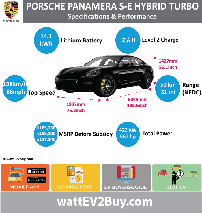 Porsche Panamera SE Turbo Hybrid Specs	 wattev2Buy.com	2018 Battery Chemistry	 Battery Capacity kWh	14.1 Battery Nominal rating kWh	11.3 Voltage V	381 Amps Ah	 Cells	104 Modules	 Weight (kg)	127 Cell Type	 SOC	 Cooling	Liquid Cycles	 Battery Type	Prismatic Depth of Discharge (DOD)	0.15 Energy Density Wh/kg	 Battery Manufacturer	Samsung SDI Battery Warranty - years	 Battery Warranty - km	 Battery Warranty - miles	 Battery Electric Range - at constant 38mph	 Battery Electric Range - at constant 60km/h	 Battery Electric Range - NEDC Mi	31 Battery Electric Range - NEDC km	49.6 Battery Electric Range - CCM Mi	 Battery Electric Range - CCM km	 Battery Electric Range - EPA Mi	23 Battery Electric Range - EPA km	36.8 Electric Top Speed - mph	 Electric Top Speed - km/h	 Acceleration 0 - 100km/h sec	 Acceleration 0 - 50km/h sec	 Acceleration 0 - 62mph sec	 Acceleration 0 - 60mph sec	 Acceleration 0 - 37.2mph sec	 Wireless Charging	 Direct Current Fast Charge kW	 Onboard Charger kW	 Charging Cord - amps	 Charging Cord - volts	 LV 1 Charge kW	 LV 1 Charge Time (Hours)	 LV 2 Charge kW	 LV 2 Charge Time (Hours)	 LV 3 CCS/Combo kW	 LV 3 Charge Time (min to 70%)	 LV 3 Charge Time (min to 80%)	 LV 3 Charge Time (mi)	 LV 3 Charge Time (km)	 Charging System kW	 Charger Output	 Charge Connector	 Power Outlet kW	 Power Outlet Amps	 MPGe Combined - miles	55 MPGe Combined - km	 MPGe City - miles	 MPGe City - km	 MPGe Highway - miles	 MPGe Highway - km	 Max Power - hp	134 Max Power - kW	100 Max Torque - lb.ft	295 Max Torque - N.m	400 Drivetrain	 Generator	 Electric Motor - Front	 Electric Motor - Rear	 Motor Type	 Electric Motor Output kW	 Electric Motor Output hp	 Electric Motor	 Transmission	 Energy Consumption kWh/100km	 Energy Consumption kWh/100miles	 Deposit	 Battery Lease per month	 MSRP (expected)	 EU MSRP (before incentives & destination)	 € 189,100.00  GB MSRP (before incentives & destination)	 £137,140.00  US MSRP (before incentives & destination)	 $184,400.00  CHINA MSRP (before incentives & destination)	 MSRP after incentives	 Vehicle	 Trims	 Doors	4 Seating	4 Dimensions	 Fuel tank (gal)	 Fuel tank (L)	 Luggage (L)	355.6 GVWR (kg)	 GVWR (lbs)	5200 Curb Weight (kg)	 Curb Weight (lbs)	 Payload Capacity (kg)	 Payload Capacity (lbs)	 Towing Capacity (lbs)	 Max Load Height (m)	 Ground Clearance (inc)	 Ground Clearance (mm)	 Height (inc)	5054 Height (mm)	1940 Lenght (inc)	1429 Lenght (mm)	2951 Wheelbase (inc)	198.8 Wheelbase (mm)	76.3 Width (inc)	56.2 Width (mm)	116.1 Combustion	DOHC 32-valve 4.0-liter V-8 Extended Range - mile	 Extended Range - km	 ICE Max Power - hp	567 ICE Max Power - kW	422.812486 ICE Max Torque - lb.ft	568 ICE Max Torque - N.m	 ICE Top speed - mph	192 ICE Top speed - km/h	307.2 ICE Acceleration 0 - 50km/h sec	3.2 ICE Acceleration 0 - 60mph sec	3.2 ICE Acceleration 0 - 62mph sec	 ICE MPGe Combined - miles	25 ICE MPGe Combined - km	 ICE MPGe City - miles	 ICE MPGe City - km	 ICE MPGe Highway - miles	 ICE MPGe Highway - km	 ICE Transmission	8 Speed Twin Clutch Auto ICE Fuel Consumption l/100km	 ICE Emission Rating	 ICE Emissions CO2/mi grams	 ICE Emissions CO2/km grams	 Total System	 Total Output kW	500 Total Output hp	671 Total Tourque lb.ft	626 Total Tourque N.m	850 MPGe Electric Only - miles	 Fuel Consumption l/100km	2.9 Emission Rating	 Other	 Utility Factor	 Auto Show Unveil	 Market	 Segment	 Reveal Date	 Class	 Safety Level	 Unveiled	 Relaunch	 First Delivery	7/1/17 Chassis designed	 Based On	 AKA	 Self-Driving System	 SAE Autonomous Level	 Connectivity	 Unique	 Extras	 Incentives	 Home Charge Installation	 Public Charging