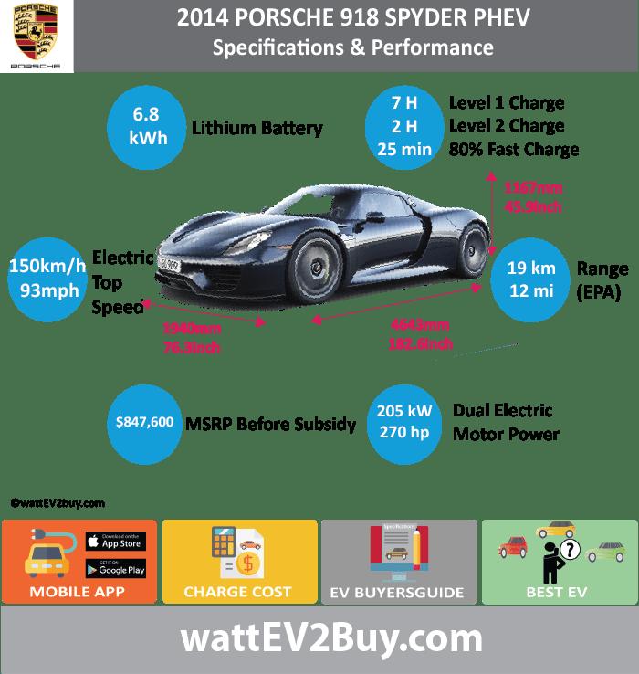 Porsche 911 Engine Weight: Porsche 918 Spyder Roadster PHEV Specs Range Charge Time