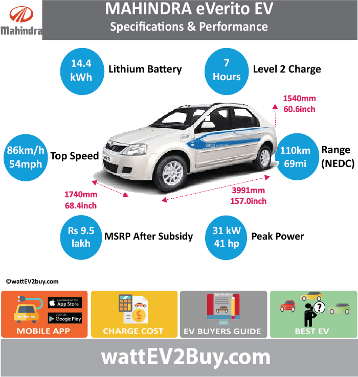 Mahindra eVerito EV Specs wattev2Buy.com 2016 Battery Chemistry Battery Capacity kWh 14.4 Battery Nominal rating kWh Voltage V 72 Amps Ah 200 Cells Modules Efficiency Weight (kg) Cell Type SOC Cooling Cycles Battery Type Depth of Discharge (DOD) Energy Density Wh/kg Battery Manufacturer Battery Warranty - years Battery Warranty - km Battery Warranty - miles Battery Electric Range - at constant 38mph Battery Electric Range - at constant 60km/h Battery Electric Range - at constant 25mph Battery Electric Range - at constant 40km/h Battery Electric Range - JC08 Mi Battery Electric Range - JC08 km Battery Electric Range - NEDC Mi 68.75 Battery Electric Range - NEDC km 110 Battery Electric Range - CCM Mi Battery Electric Range - CCM km Battery Electric Range - EPA Mi Battery Electric Range - EPA km Electric Top Speed - mph 53.75 Electric Top Speed - km/h 86 Acceleration 0 - 100km/h sec Acceleration 0 - 50km/h sec Acceleration 0 - 125km/h sec Acceleration 0 - 125mph sec Acceleration 0 - 188mph sec Acceleration 0 - 62mph sec Acceleration 0 - 60mph sec Acceleration 0 - 37.2mph sec Wireless Charging Direct Current Fast Charge kW Charger Efficiency Onboard Charger kW Onboard Charger Optional kW Charging Cord - amps Charging Cord - volts LV 1 Charge kW LV 1 Charge Time (Hours) LV 2 Charge kW LV 2 Charge Time (Hours) 7 LV 3 CCS/Combo kW LV 3 Charge Time (min to 70%) LV 3 Charge Time (min to 80%) LV 3 Charge Time (mi) LV 3 Charge Time (km) Supercharger Charging System kW Charger Output Charge Connector Braking Power Outlet kW Power Outlet Amps MPGe Combined - miles MPGe Combined - km MPGe City - miles MPGe City - km MPGe Highway - miles MPGe Highway - km Max Power - hp (Electric Max) 41 Max Power - kW (Electric Max) 30.5 Max Torque - lb.ft (Electric Max) Max Torque - N.m (Electric Max) 91 Drivetrain Generator Motor Type Electric Motor Manufacturer Electric Motor Output kW 29 Electric Motor Output hp 39 Transmission Electric Motor - Rear Max Power - hp (Rear) Max Power - kW (Rear)