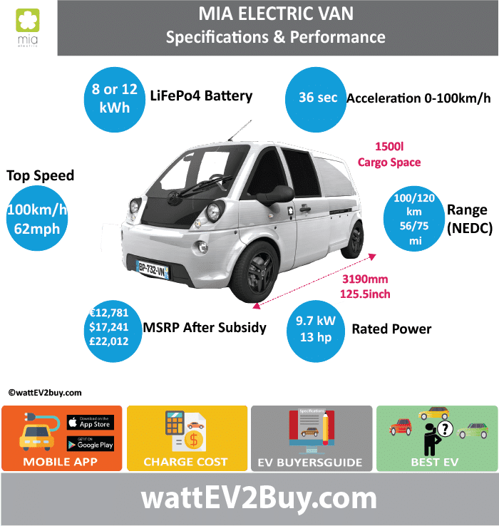 MIA Electric Van Specs		 wattev2Buy.com	2011	2014 Battery Chemistry	LiFePo4	LFP Battery Capacity kWh	8	12 Battery Nominal rating kWh		 Voltage V		 Amps Ah		 Cells		 Modules		 Efficiency		 Weight (kg)		 Cell Type		 SOC		 Cooling		 Cycles		 Battery Type		 Depth of Discharge (DOD)		 Energy Density Wh/kg		 Battery Manufacturer		 Battery Warranty - years	3	 Battery Warranty - km		 Battery Warranty - miles		 Battery Electric Range - at constant 38mph		 Battery Electric Range - at constant 60km/h		 Battery Electric Range - at constant 25mph		 Battery Electric Range - at constant 40km/h		 Battery Electric Range - JC08 Mi		 Battery Electric Range - JC08 km		 Battery Electric Range - NEDC Mi	56	75 Battery Electric Range - NEDC km	89.6	120 Battery Electric Range - CCM Mi		 Battery Electric Range - CCM km		 Battery Electric Range - EPA Mi		 Battery Electric Range - EPA km		 Electric Top Speed - mph	62	 Electric Top Speed - km/h	99.2	 Acceleration 0 - 100km/h sec	34	 Acceleration 0 - 50km/h sec		 Acceleration 0 - 125km/h sec		 Acceleration 0 - 125mph sec		 Acceleration 0 - 188mph sec		 Acceleration 0 - 62mph sec		 Acceleration 0 - 60mph sec		 Acceleration 0 - 37.2mph sec		 Wireless Charging		 Direct Current Fast Charge kW		 Charger Efficiency		 Onboard Charger kW		 Onboard Charger Optional kW		 Charging Cord - amps		 Charging Cord - volts		 LV 1 Charge kW		 LV 1 Charge Time (Hours)		 LV 2 Charge kW		 LV 2 Charge Time (Hours)		 LV 3 CCS/Combo kW		 LV 3 Charge Time (min to 70%)		 LV 3 Charge Time (min to 80%)		 LV 3 Charge Time (mi)		 LV 3 Charge Time (km)		 Supercharger		 Charging System kW		 Charger Output		 Charge Connector		 Braking		 Power Outlet kW		 Power Outlet Amps		 MPGe Combined - miles		 MPGe Combined - km		 MPGe City - miles		 MPGe City - km		 MPGe Highway - miles		 MPGe Highway - km		 Max Power - hp (Electric Max)		 Max Power - kW  (Electric Max)		 Max Torque - lb.ft  (Electric Max)		 Max Torque - N.m  (Electric Max)		 Drivetrain		 Generator		 Motor Type		 Electric Motor Manufacturer		 Electric Motor Output kW	9.7	 Electric Motor Output hp	13.007894	 Transmission		 Electric Motor - Rear		 Max Power - hp (Rear)		 Max Power - kW (Rear)		 Max Torque - lb.ft (Rear)		 Max Torque - N.m (Rear)		 Electric Motor - Front		 Max Power - hp (Front)		 Max Power - kW (Front)		 Max Torque - lb.ft (Front)		 Max Torque - N.m (Front)		 Energy Consumption kWh/100km		 Energy Consumption kWh/100miles		 Deposit		 GB Battery Lease per month		 EU Battery Lease per month		 China Battery Lease per month		 MSRP (expected)		 EU MSRP (before incentives & destination)		 NOK MSRP (before incentives & destination)		 GB MSRP (before incentives & destination)		 US MSRP (before incentives & destination)		 JAP MSRP (before incentives & destination)		 CHINA MSRP (before incentives & destination)		 Local Currency MSRP		 MSRP after incentives		 Vehicle		 Trims	L (Small) U (Large) and MIA	 Doors		 Seating		 Dimensions		 Luggage (L)	1500	 Luggage Max (L)		 GVWR (kg)		 GVWR (lbs)		 Curb Weight (kg)		 Curb Weight (lbs)		 Payload Capacity (kg)		 Payload Capacity (lbs)		 Towing Capacity (lbs)		 Max Load Height (m)		 Ground Clearance (inc)		 Ground Clearance (mm)		 Lenght (mm)	2870	3190 Width (mm)		 Height (mm)		 Wheelbase (mm)		 Lenght (inc)	112.9	125.5 Width (inc)	0.0	 Height (inc)	0.0	 Wheelbase (inc)	0.0	 Other		 Utility Factor		 Sales		 Auto Show Unveil		 Availability		 Market		 Segment		 LCD Screen (inch)		 Class		 Safety Level		 Unveiled		 Relaunch		 First Delivery		 Chassis designed		 Based On		 Extras		 AKA		 Self-Driving System		 SAE Autonomous Level		 Connectivity		 Unique		 Extras		 Incentives		 Home Charge Installation		 Assembly		 Public Charging		 Subsidy		 Chinese Name		 Model Code		 WEBSITE