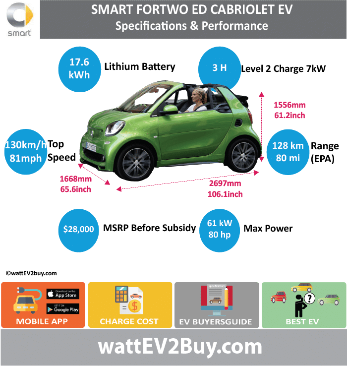 SMART FORTWO / FOUR ELECTRIC DRIVE  EV wattev2Buy.com2011201220132014201520162017 Battery Chemistry Battery Capacity kWh16.517.617.6 Battery Nominal rating kWh1416.517.2 Voltage V Amps Ah Cells Modules Weight (kg)140 Cell Type SOC Cooling Cycles Battery Type Depth of Discharge (DOD) Energy Density Wh/kg Battery ManufacturerTeslaDeutsche ACCUmotive Battery Warranty - years Battery Warranty - km Battery Warranty - miles Battery Electric Range - at constant 38mph Battery Electric Range - at constant 60km/h Battery Electric Range - NEDC Mi8487100 Battery Electric Range - NEDC km134.4139.2160 Battery Electric Range - CCM Mi Battery Electric Range - CCM km Battery Electric Range - EPA Mi636880 Battery Electric Range - EPA km100.8108.8128 Electric Top Speed - mph6281 Electric Top Speed - km/h100129.6 Acceleration 0 - 100km/h sec Acceleration 0 - 50km/h sec Acceleration 0 - 62mph sec Acceleration 0 - 60mph sec11.5 Acceleration 0 - 37.2mph sec4.9 Wireless Charging Direct Current Fast Charge kW Onboard Charger kW3.37 Charging Cord - amps Charging Cord - volts LV 1 Charge kW LV 1 Charge Time (Hours) LV 2 Charge kW LV 2 Charge Time (Hours)3 LV 3 CCS/Combo kW LV 3 Charge Time (min to 70%) LV 3 Charge Time (min to 80%) LV 3 Charge Time (mi) LV 3 Charge Time (km) Charging System kW Charger Output Charge Connector Power Outlet kW Power Outlet Amps MPGe Combined - miles87107 MPGe Combined - km MPGe City - miles94122 MPGe City - km MPGe Highway - miles7993 MPGe Highway - km Max Power - hp277481 Max Power - kW205560 Max Torque - lb.ft8996176 Max Torque - N.m120130130 Drivetrain Generator Motor Type Electric Motor Output kW Electric Motor Output hp Transmission Electric Motor - Front FWD Max Power - hp FWD Max Power - kW FWD Max Torque - lb.ft FWD Max Torque - N.m Electric Motor - Rear1 RWD Max Power - hp RWD Max Power - kW RWD Max Torque - lb.ft RWD Max Torque - N.m Energy Consumption kWh/100km12 Energy Consumption kWh/100miles Deposit Battery Lease per month MSRP (expected) MSRP (bef